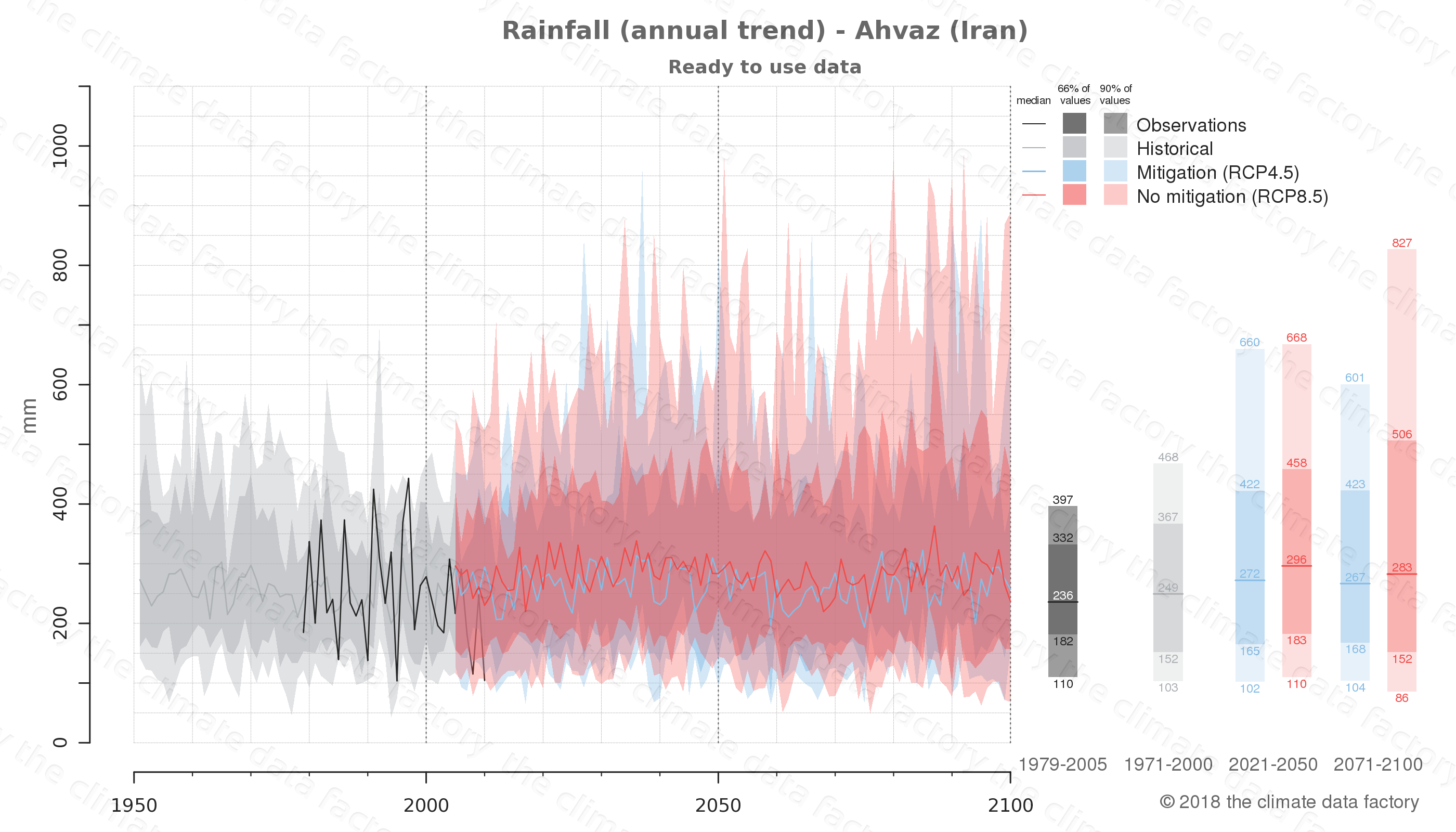 climate change data policy adaptation climate graph city data rainfall ahvaz iran