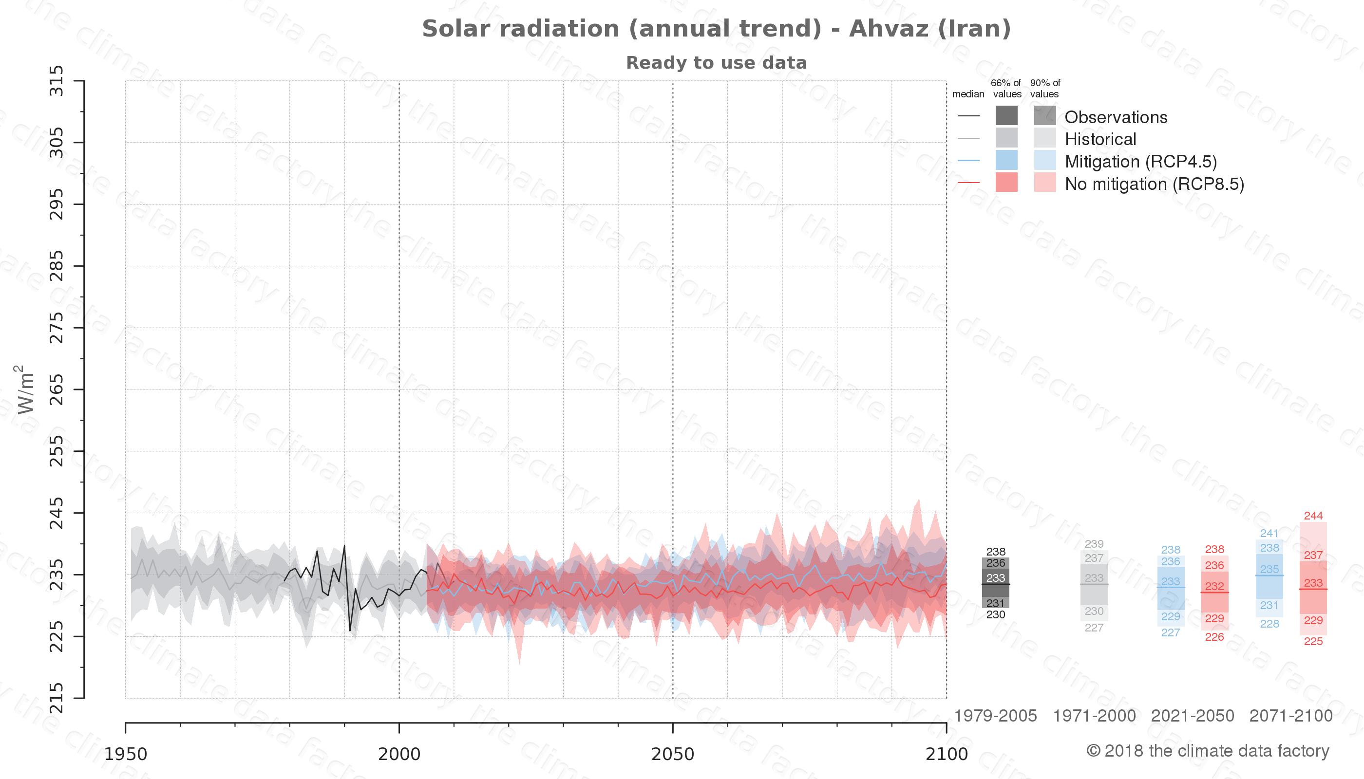 climate change data policy adaptation climate graph city data solar-radiation ahvaz iran