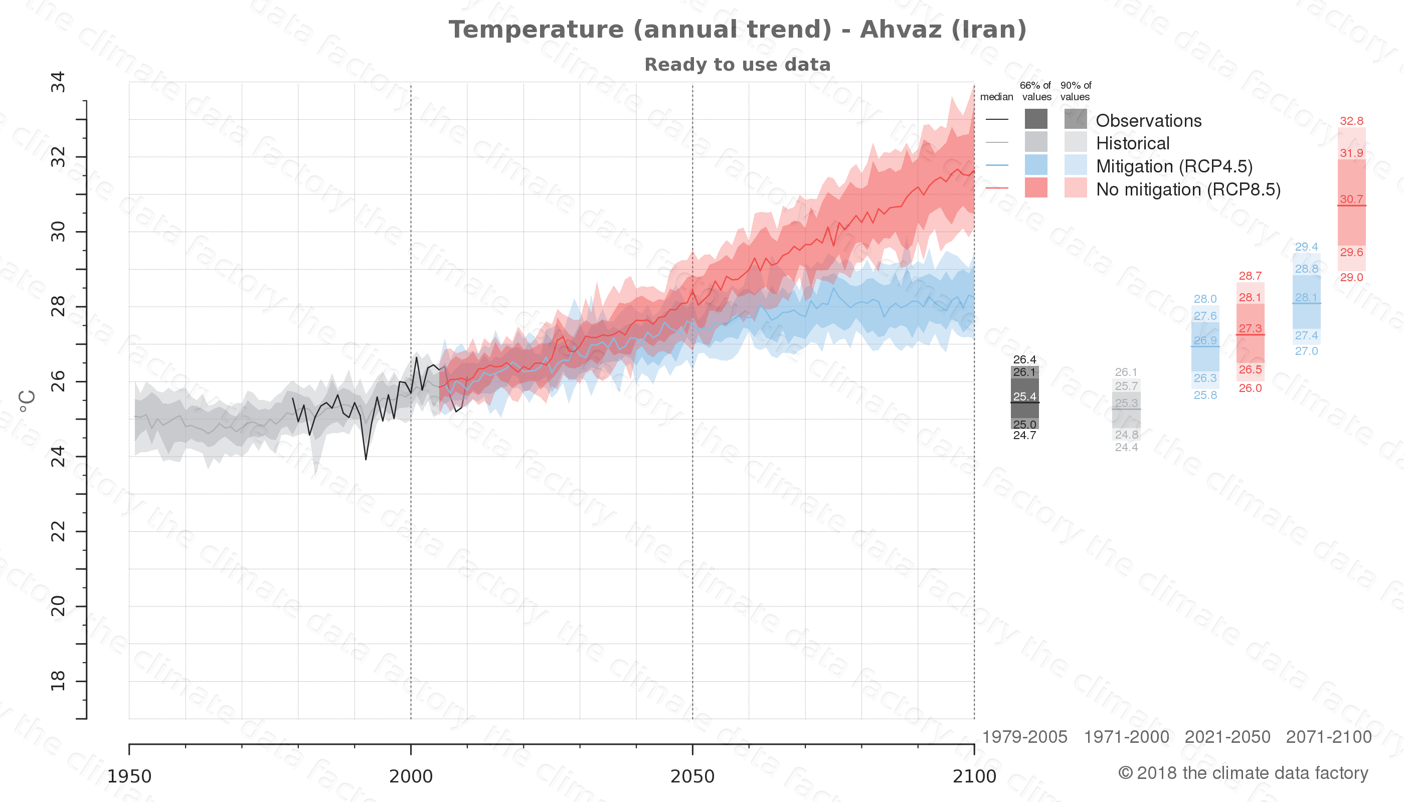 climate change data policy adaptation climate graph city data temperature ahvaz iran