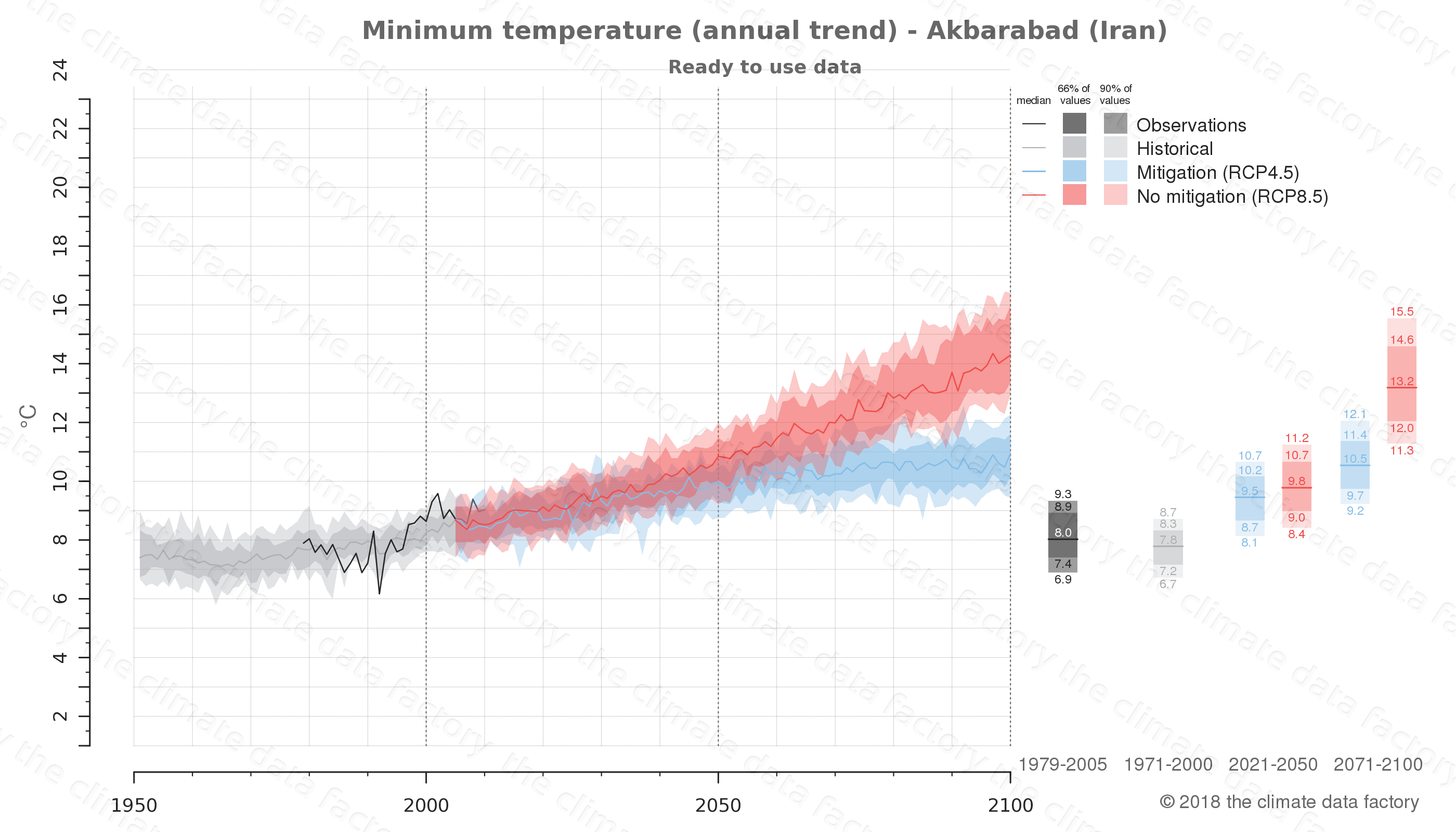 climate change data policy adaptation climate graph city data minimum-temperature akbarabad iran