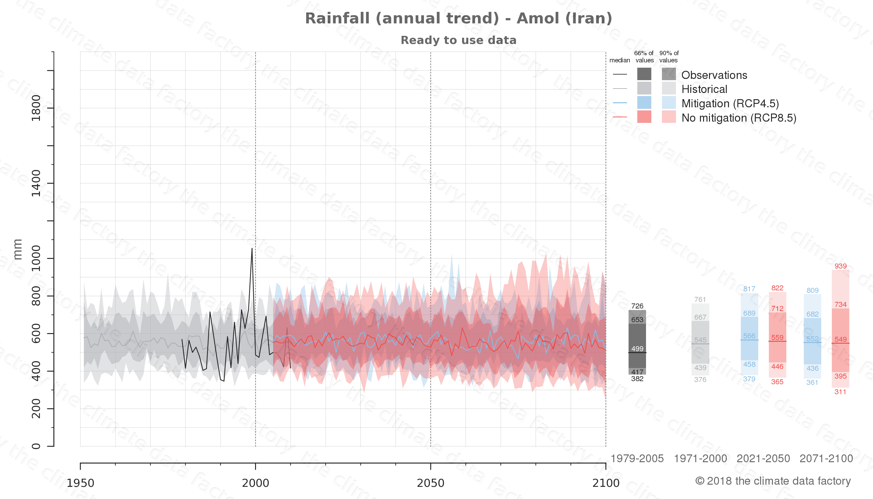 climate change data policy adaptation climate graph city data rainfall amol iran