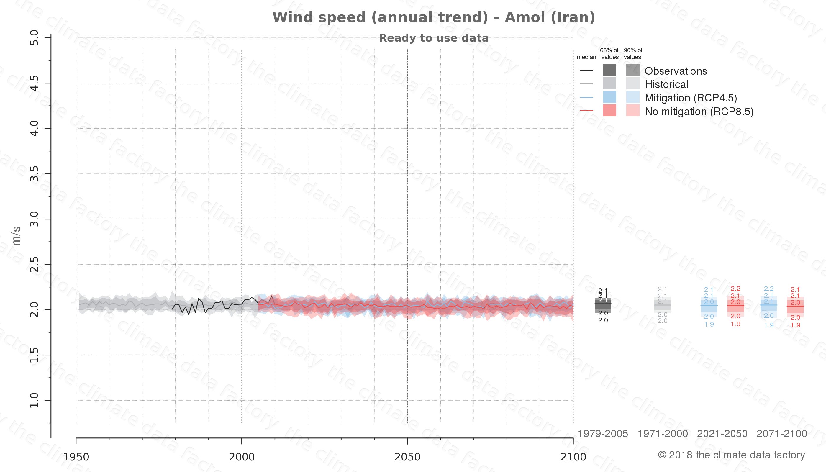 climate change data policy adaptation climate graph city data wind-speed amol iran