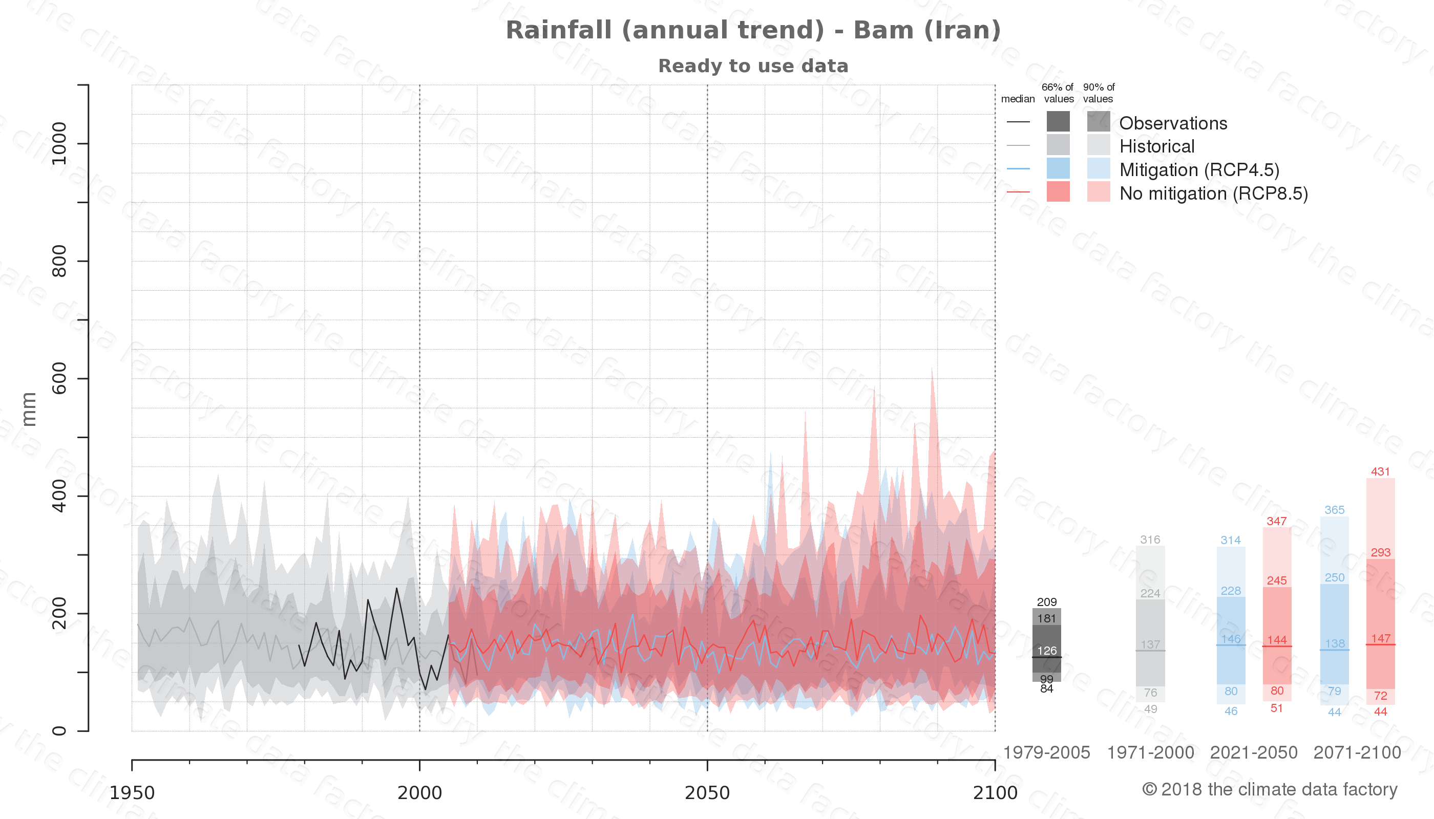 climate change data policy adaptation climate graph city data rainfall bam iran