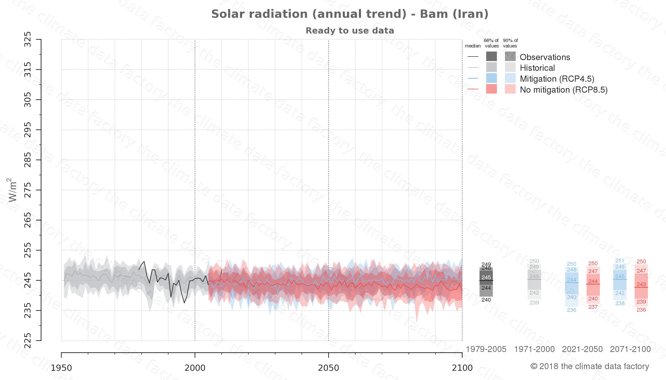 climate change data policy adaptation climate graph city data solar-radiation bam iran