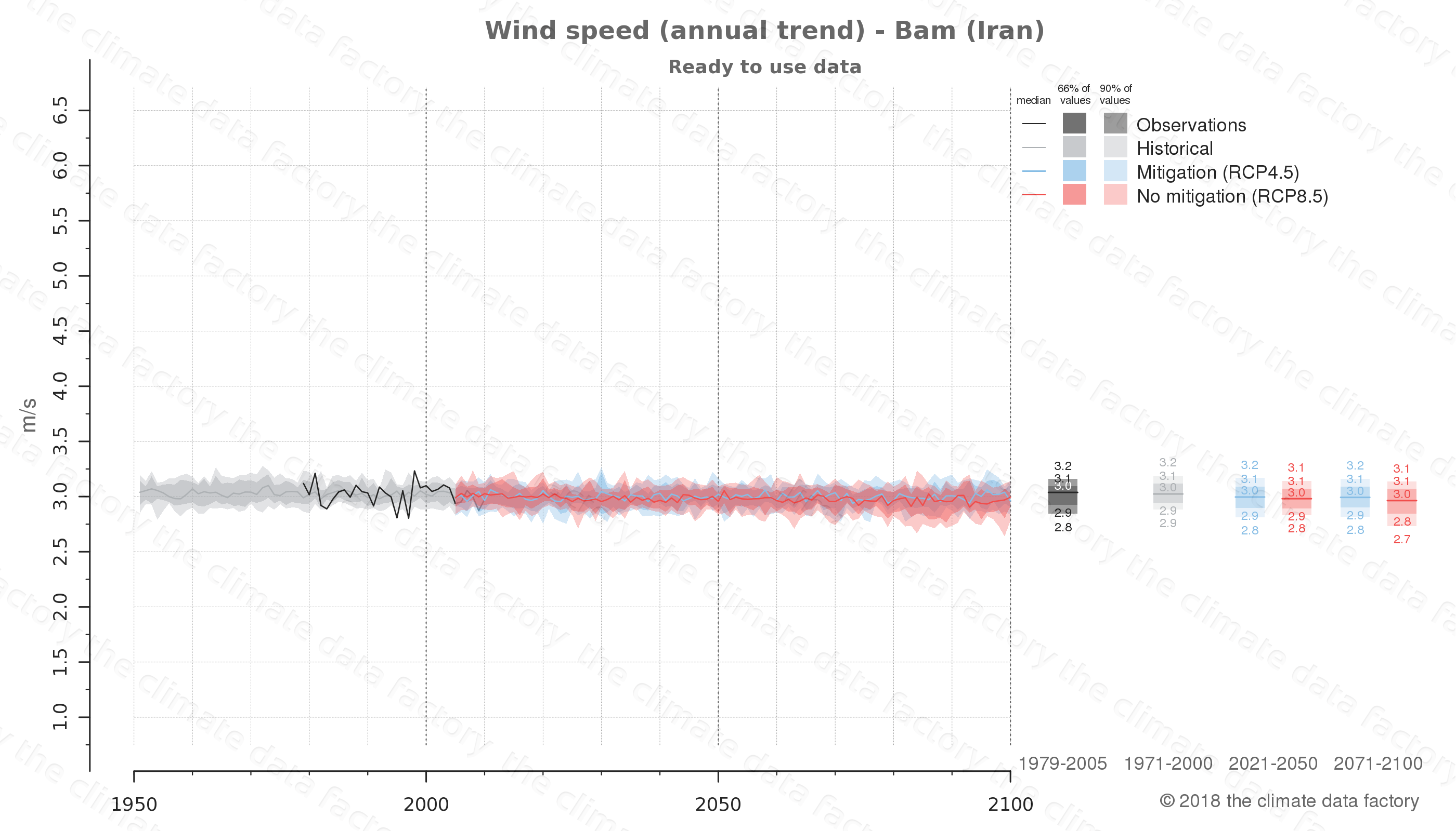climate change data policy adaptation climate graph city data wind-speed bam iran