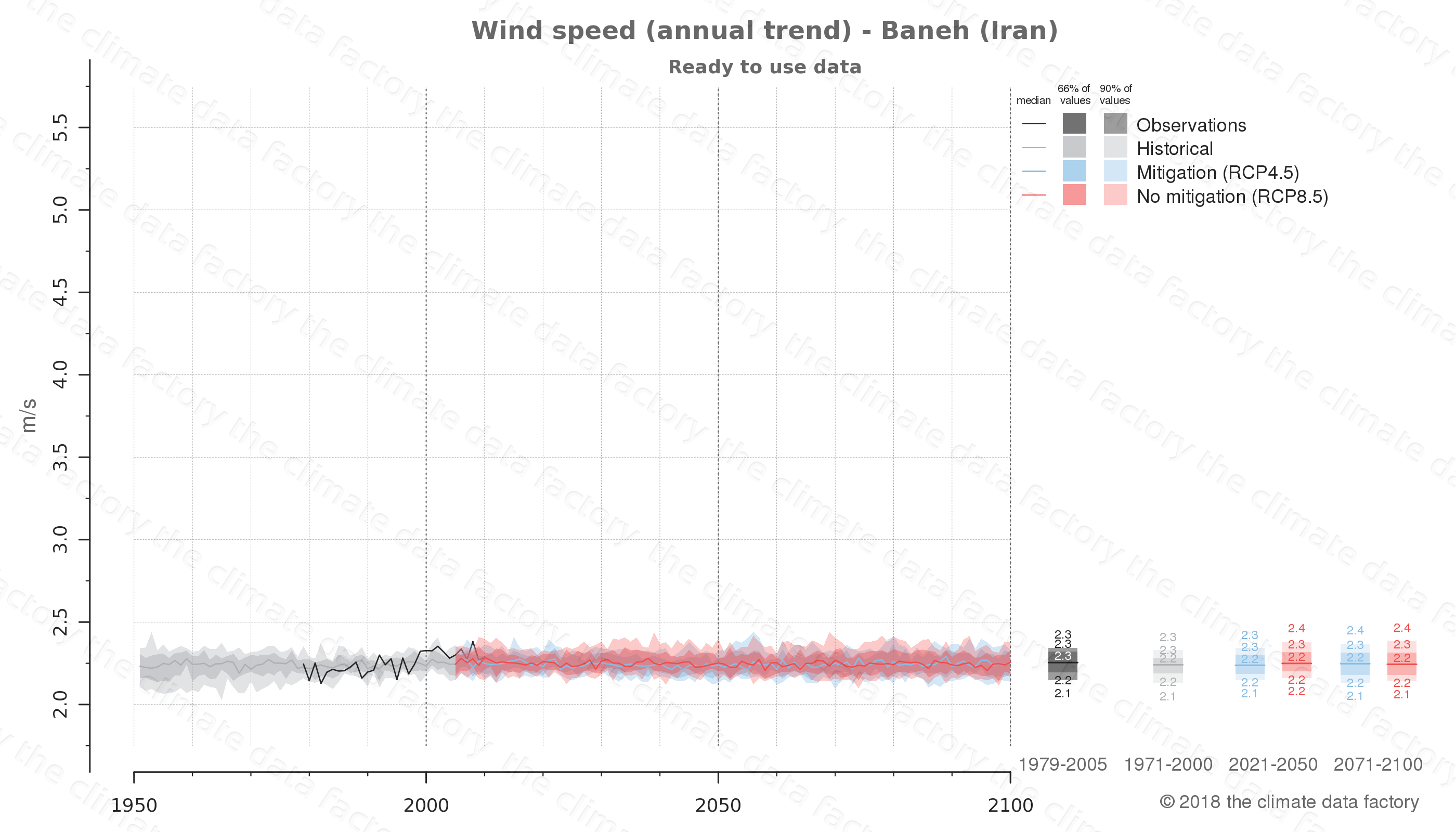 climate change data policy adaptation climate graph city data wind-speed baneh iran