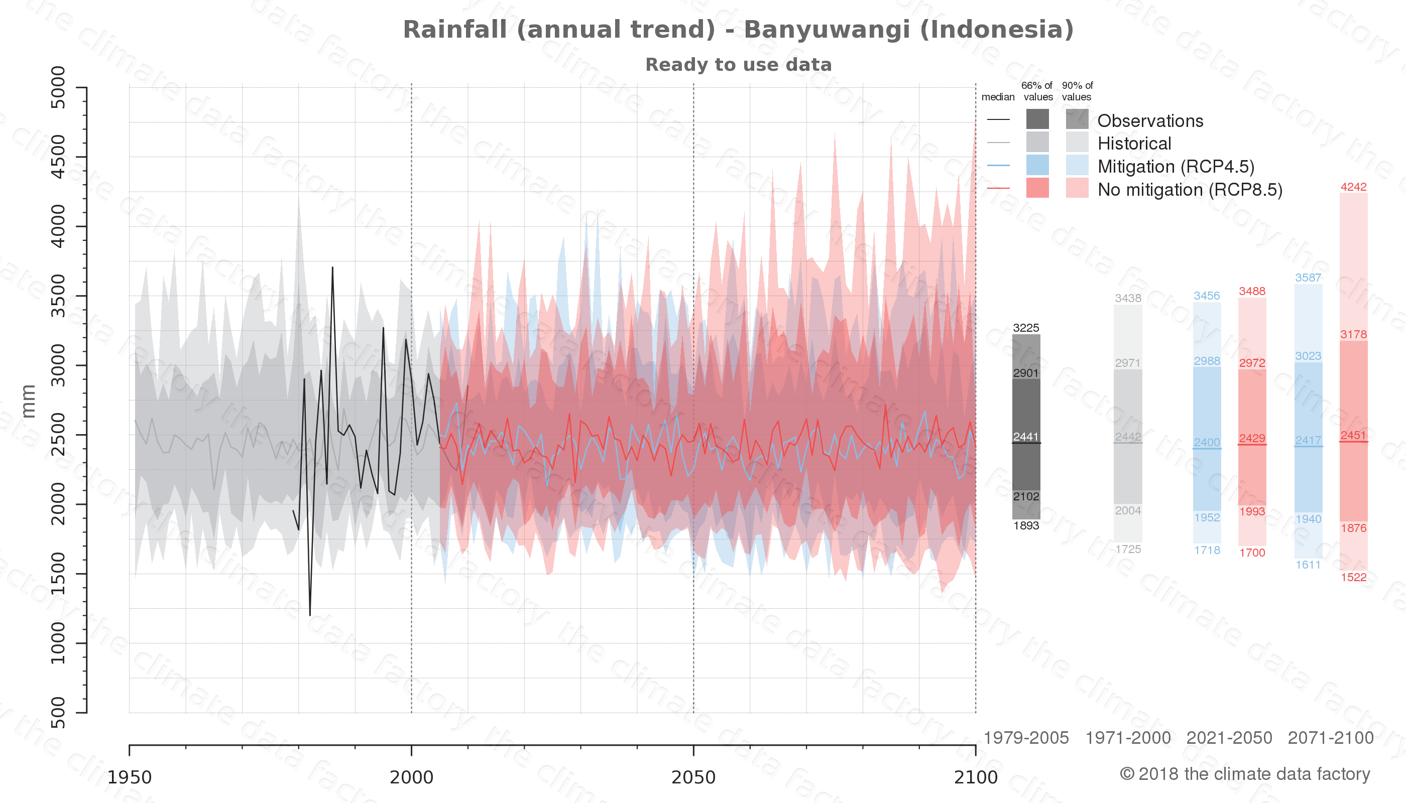 climate change data policy adaptation climate graph city data rainfall banyuwangi indonesia