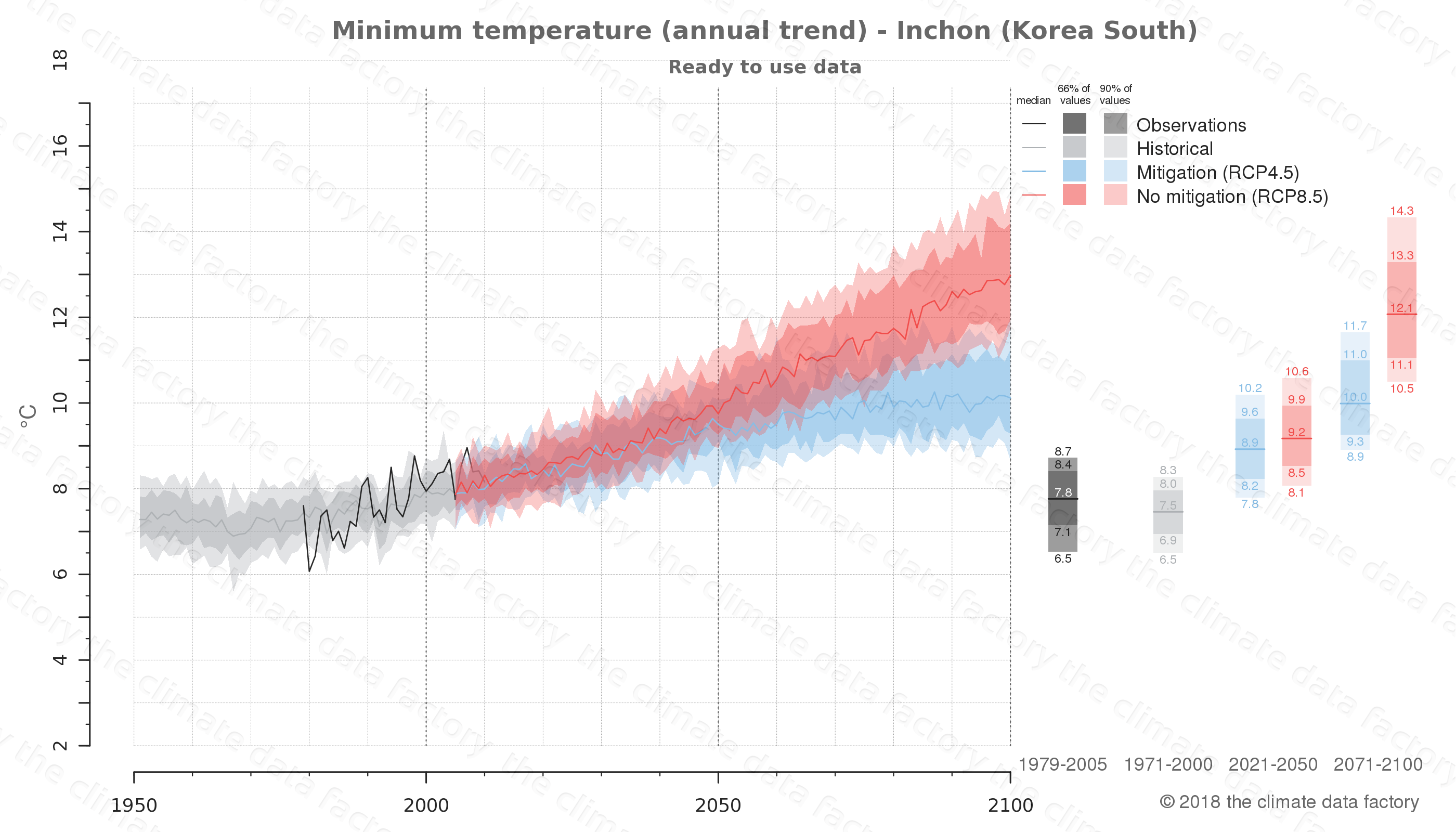 climate change data policy adaptation climate graph city data minimum-temperature inchon south korea