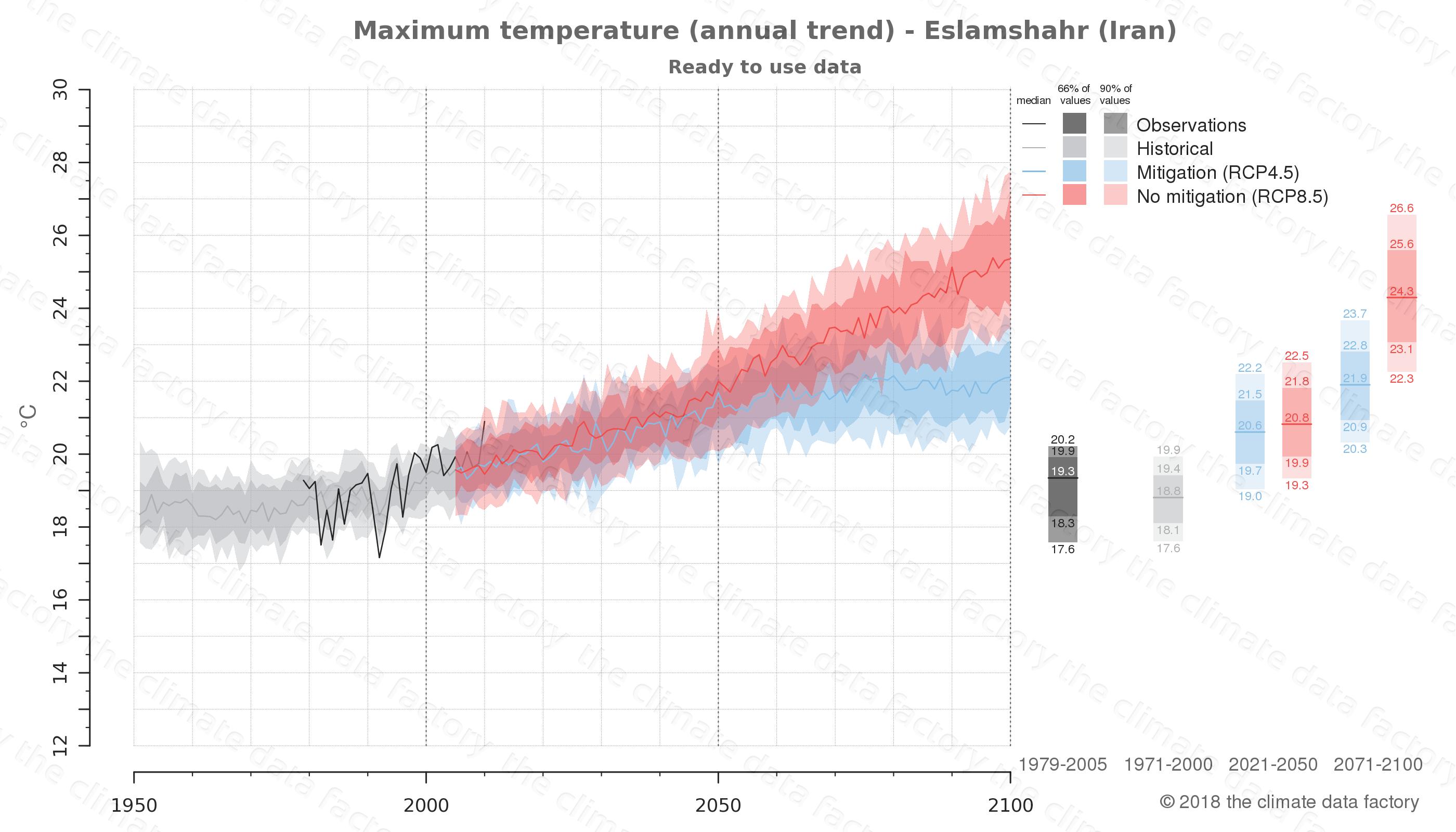 climate change data policy adaptation climate graph city data maximum-temperature eslamshahr iran