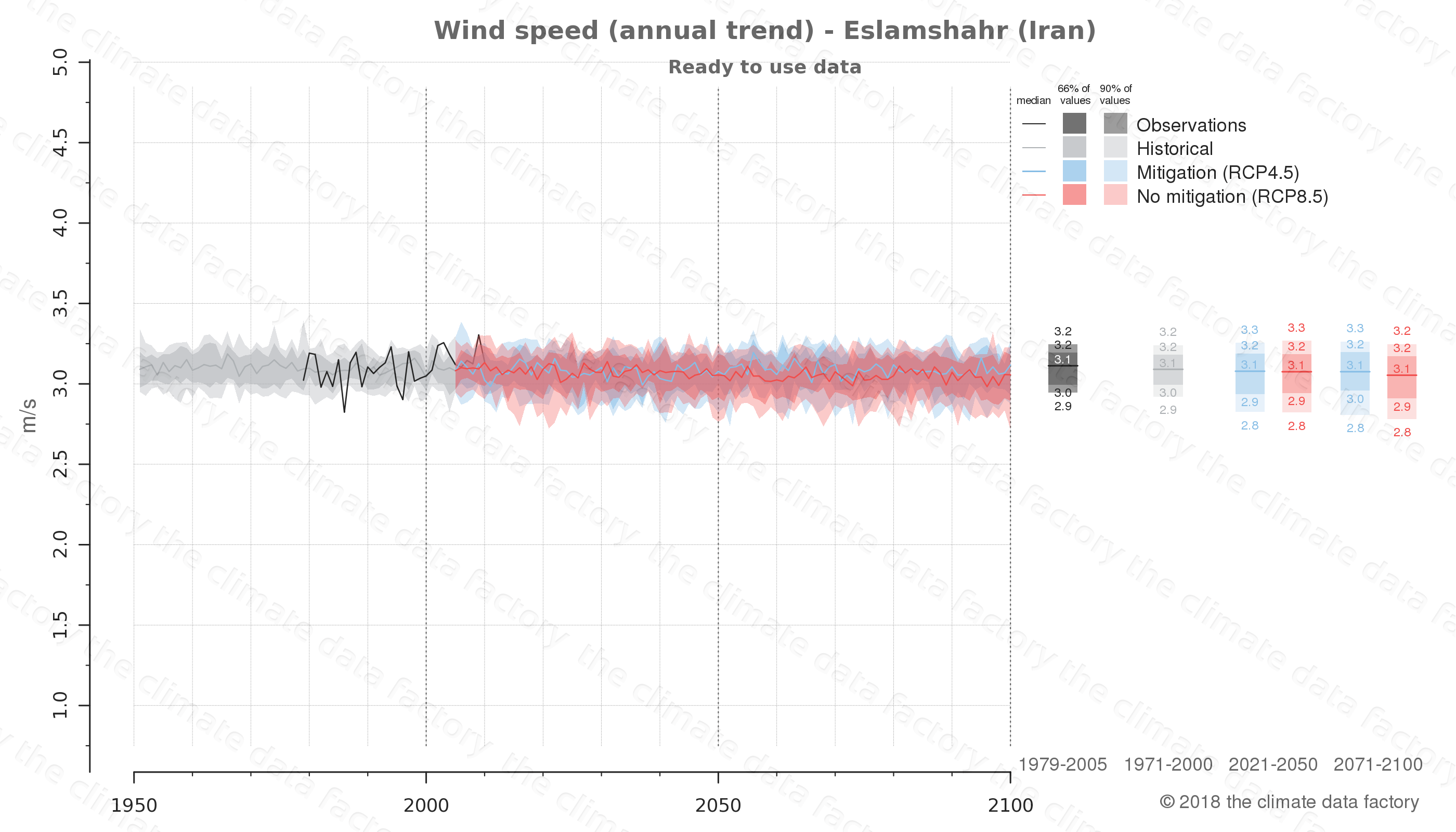 climate change data policy adaptation climate graph city data wind-speed eslamshahr iran