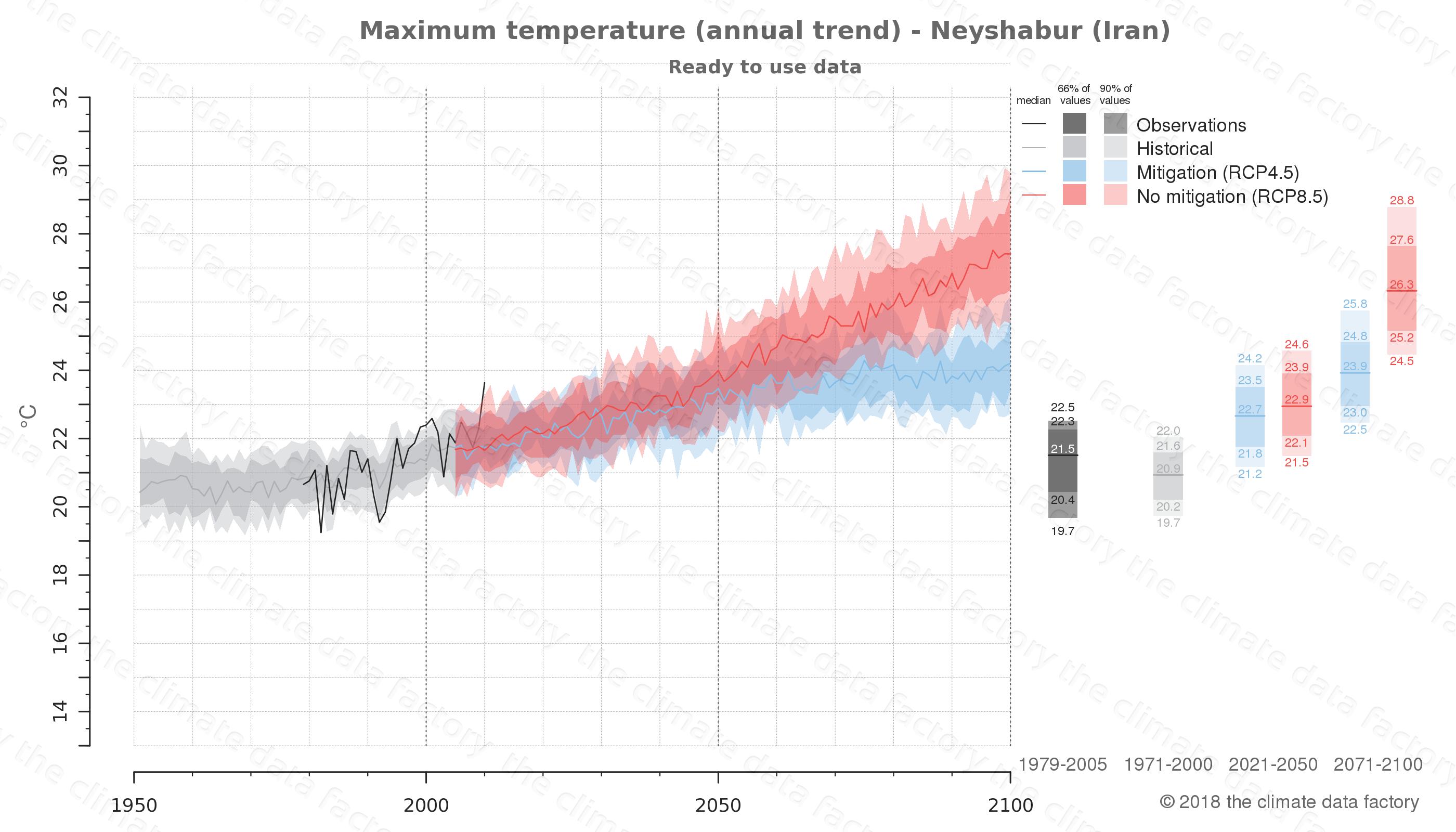 climate change data policy adaptation climate graph city data maximum-temperature neyshabur iran