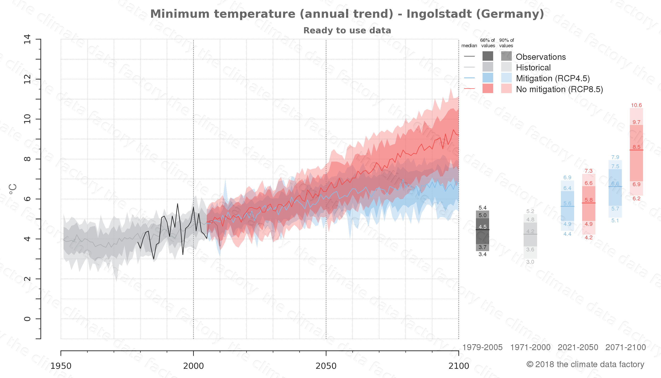 climate change data policy adaptation climate graph city data minimum-temperature ingolstadt germany