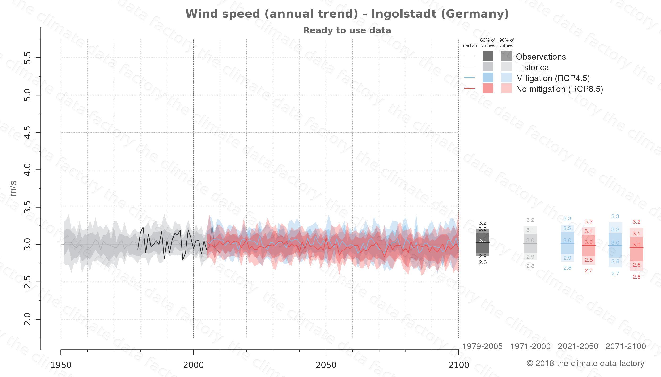 climate change data policy adaptation climate graph city data wind-speed ingolstadt germany