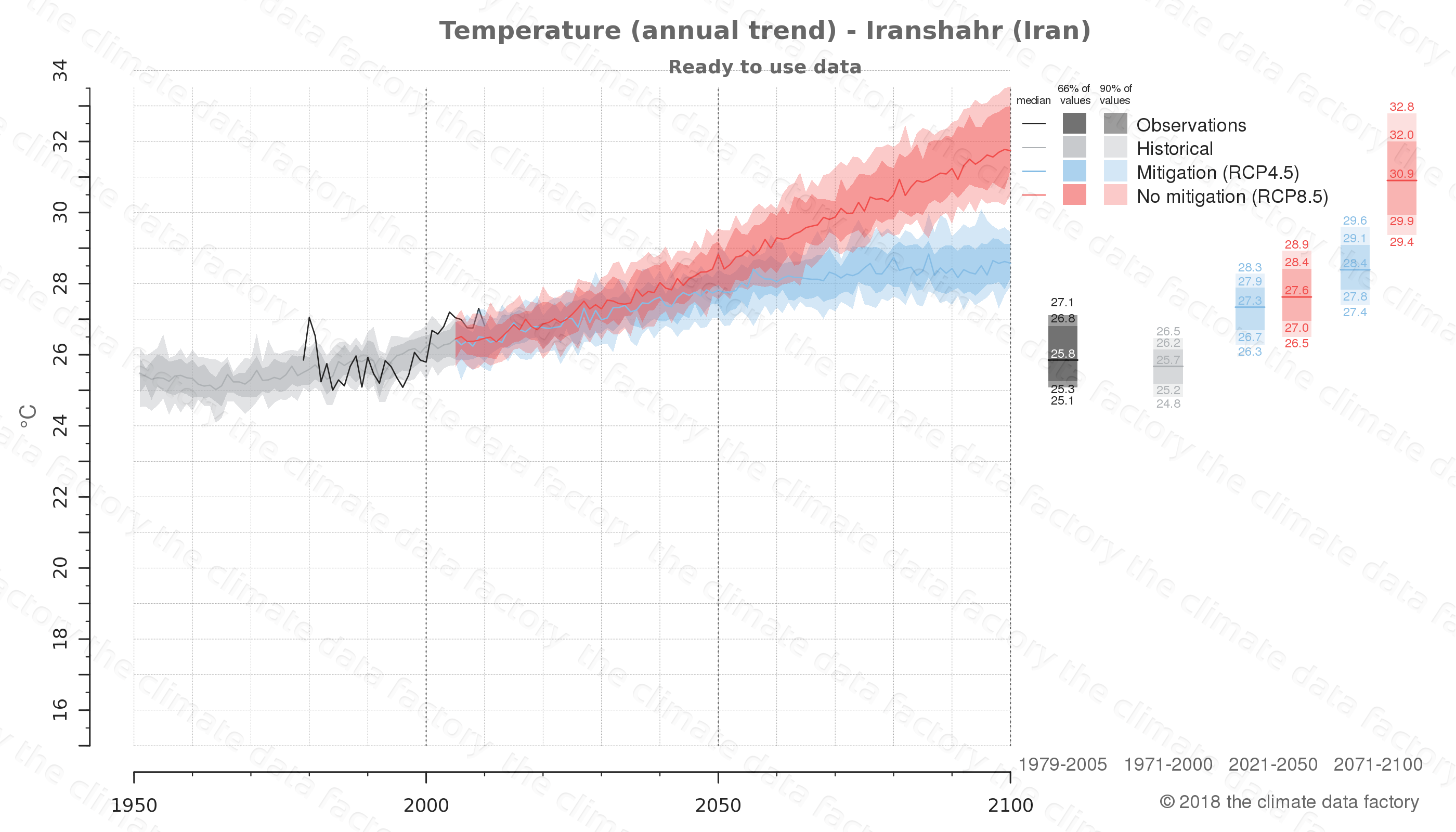 climate change data policy adaptation climate graph city data temperature iranshahr iran