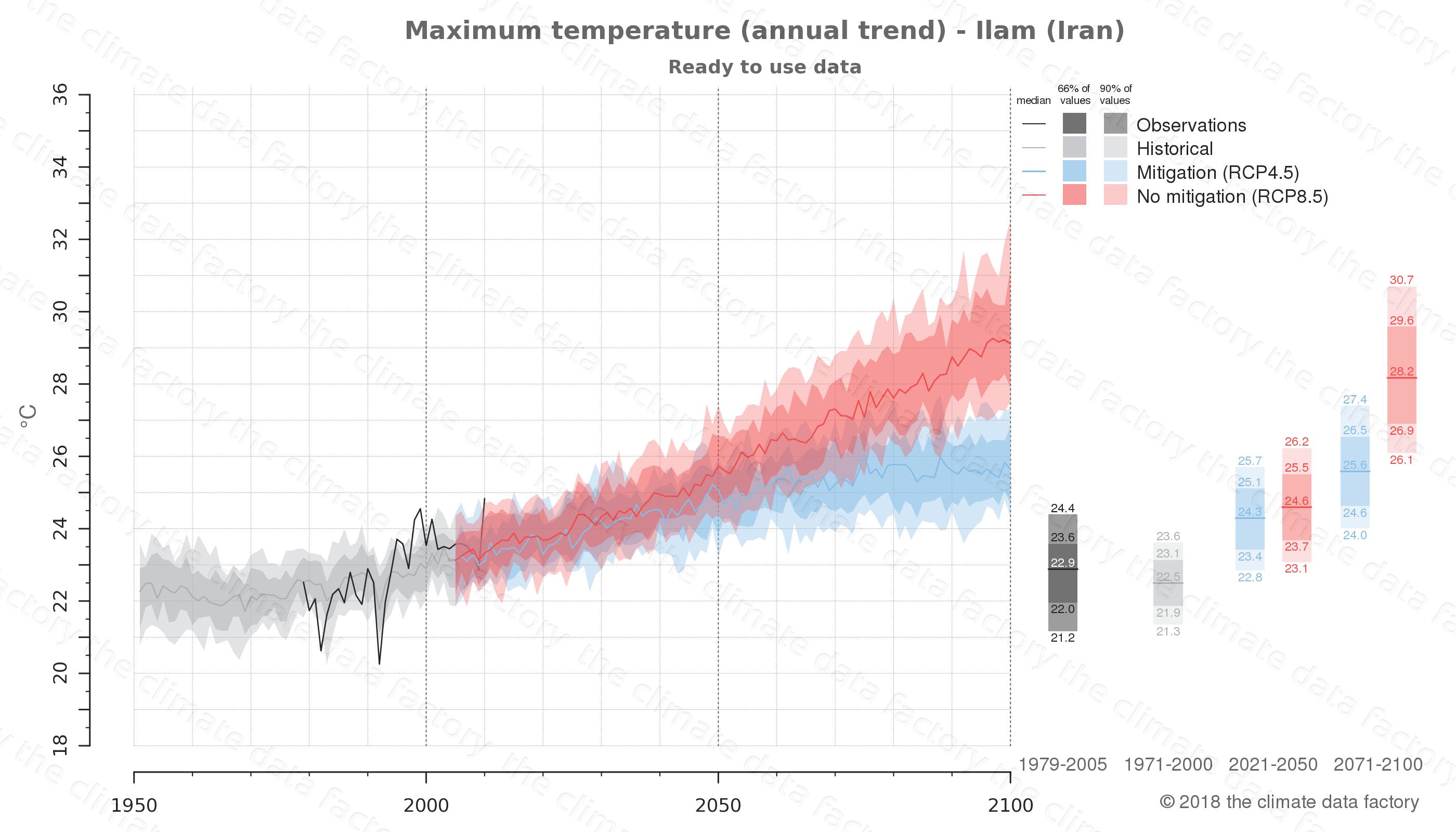 climate change data policy adaptation climate graph city data maximum-temperature ilam iran