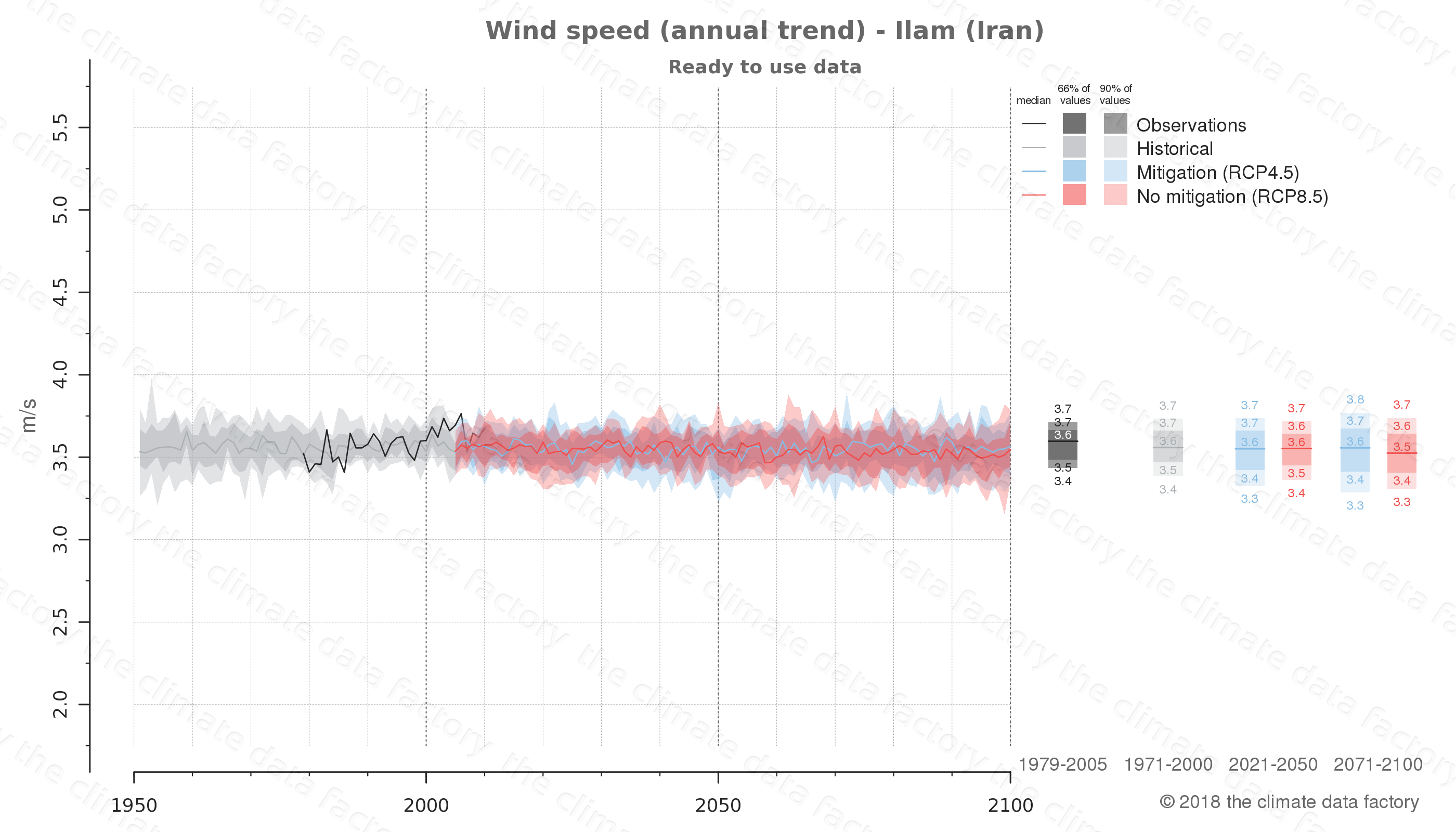 climate change data policy adaptation climate graph city data wind-speed ilam iran