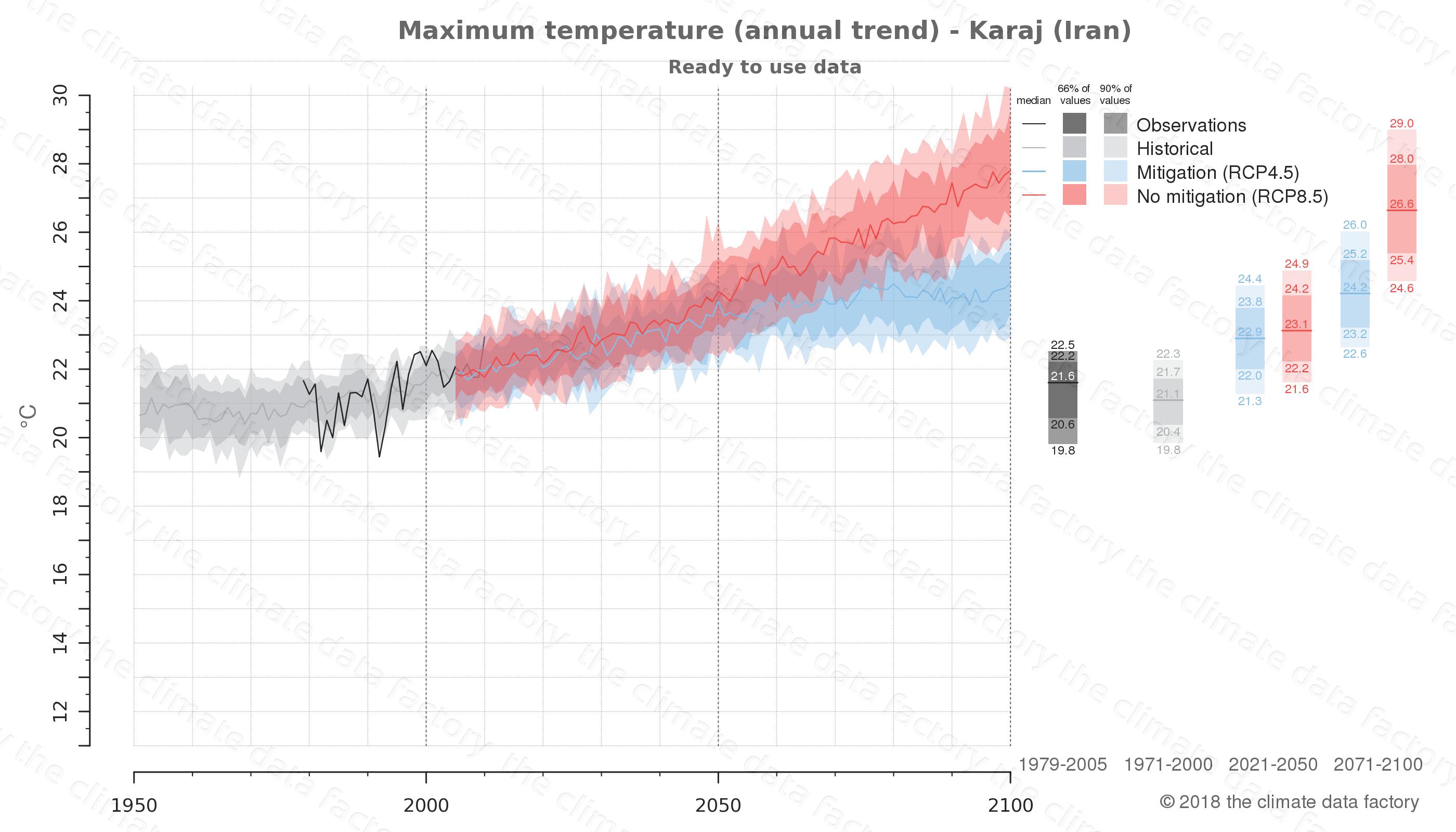 climate change data policy adaptation climate graph city data maximum-temperature karaj iran