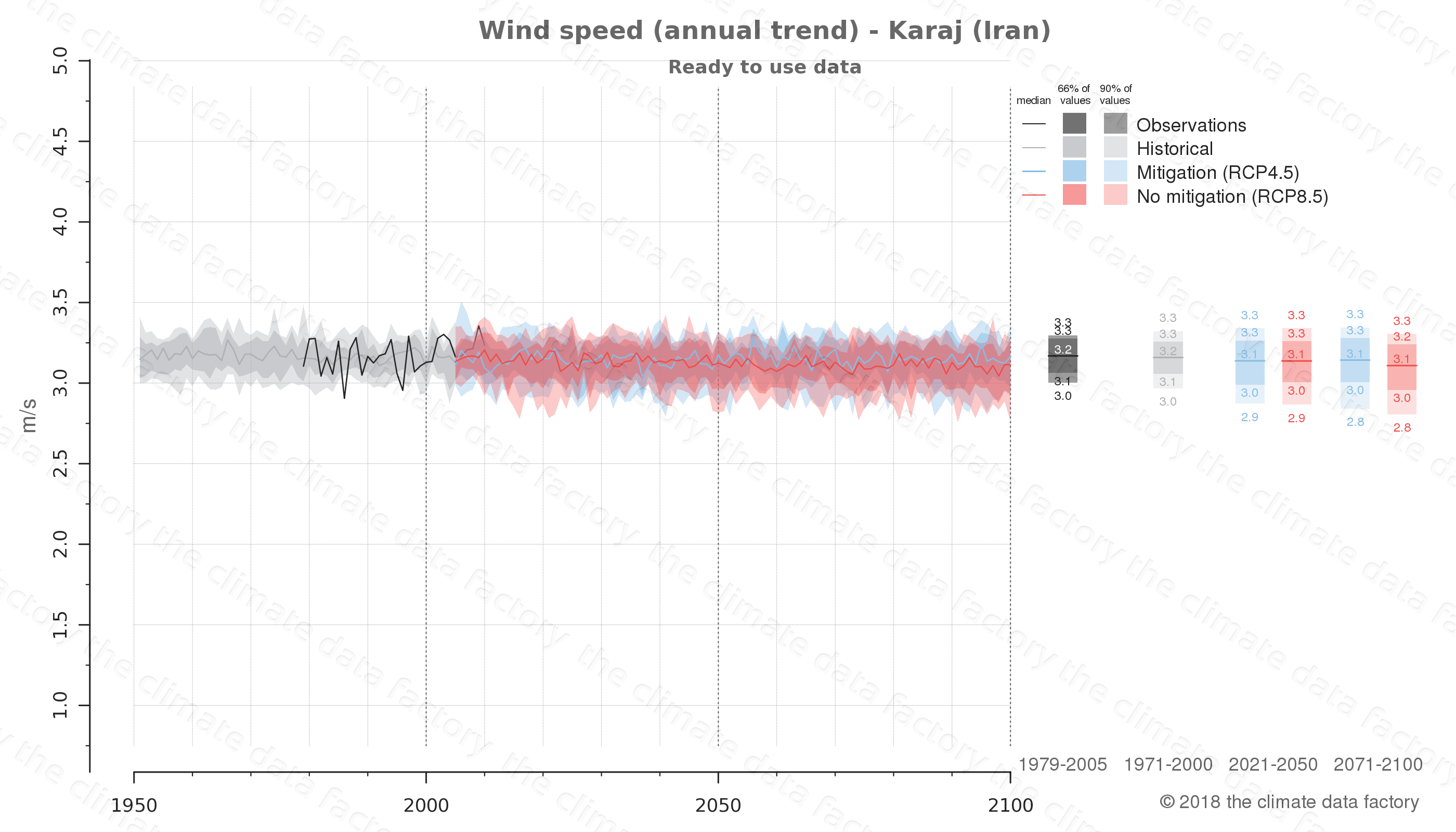 climate change data policy adaptation climate graph city data wind-speed karaj iran