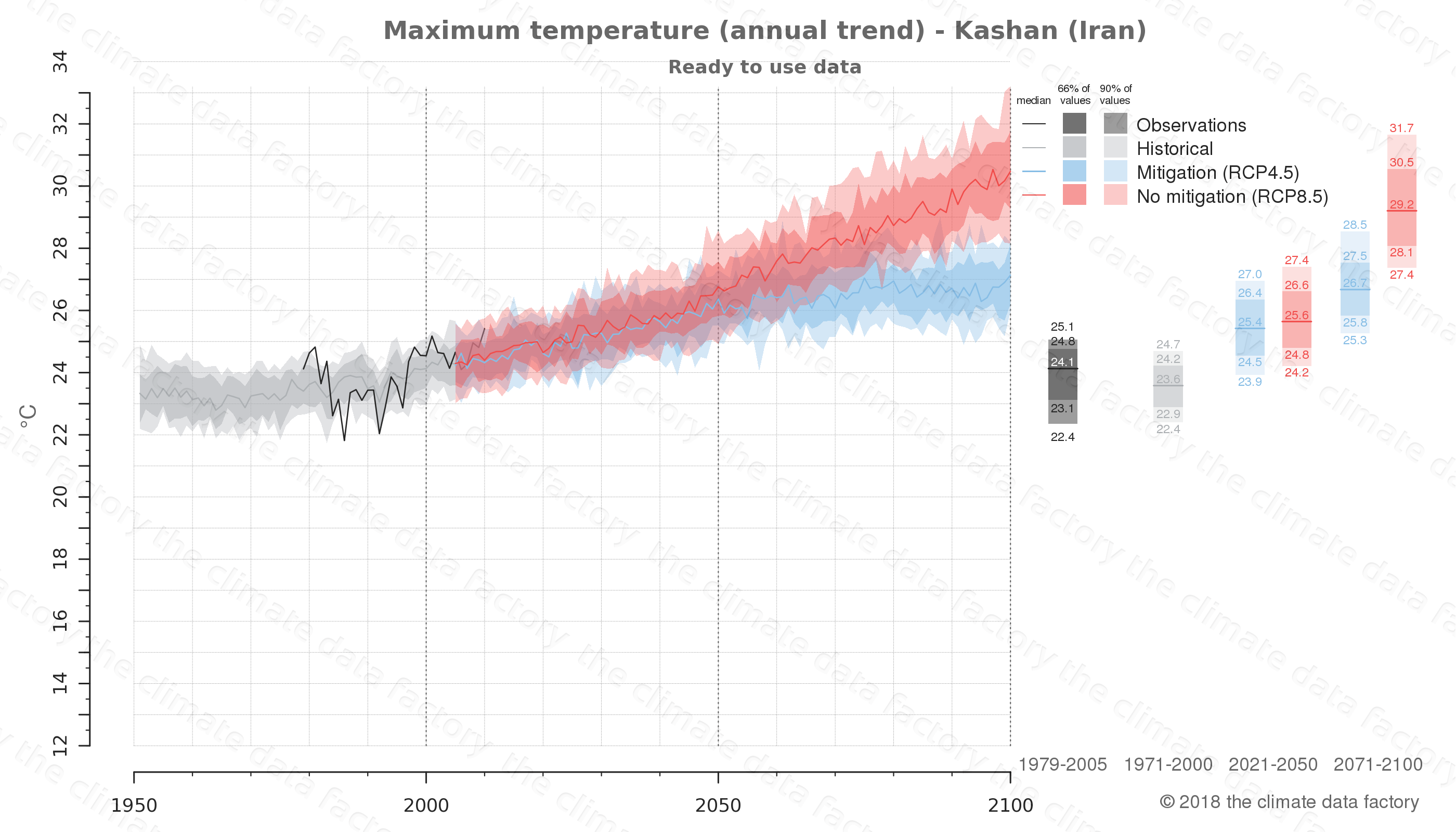 climate change data policy adaptation climate graph city data maximum-temperature kashan iran