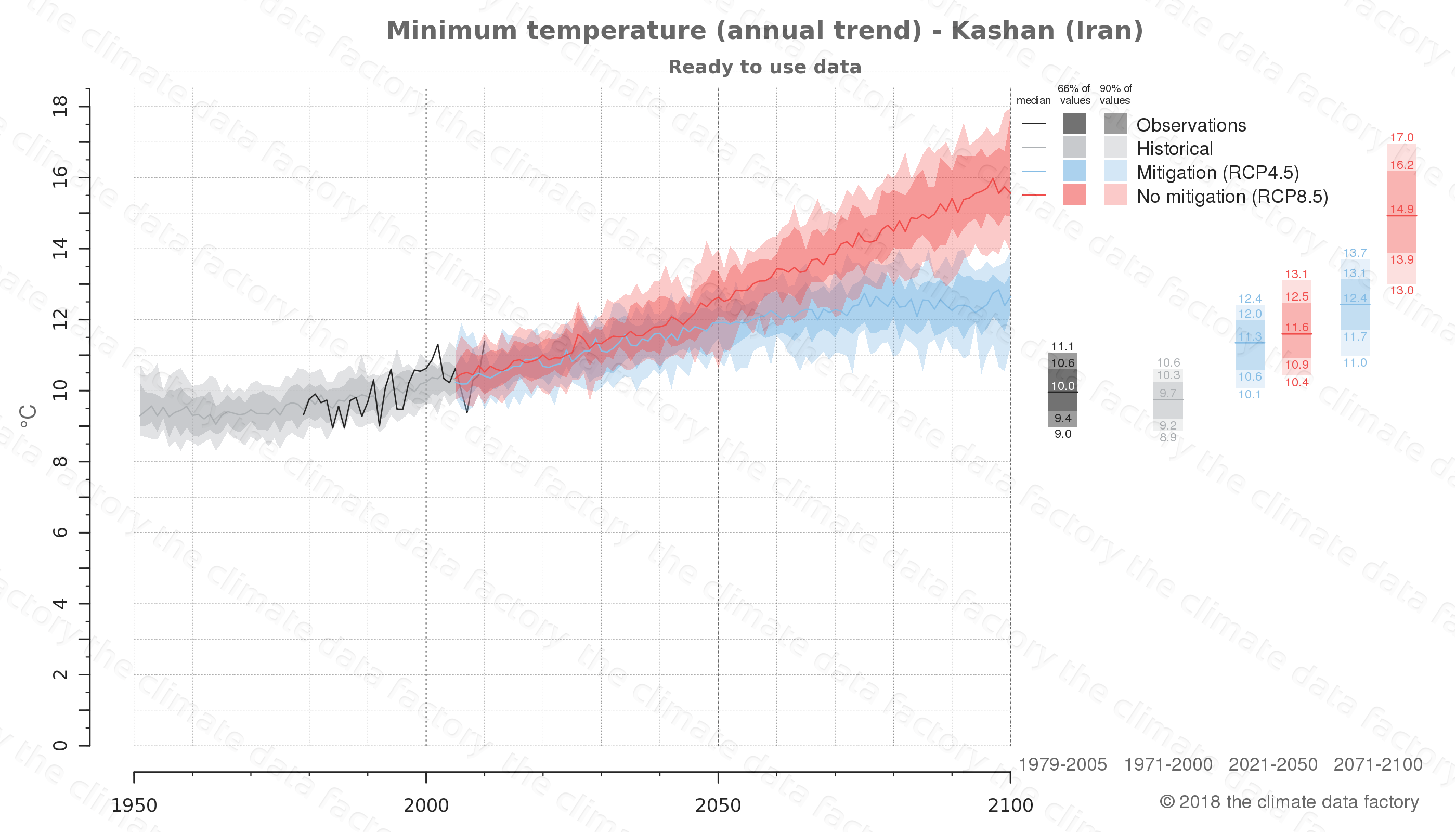 climate change data policy adaptation climate graph city data minimum-temperature kashan iran
