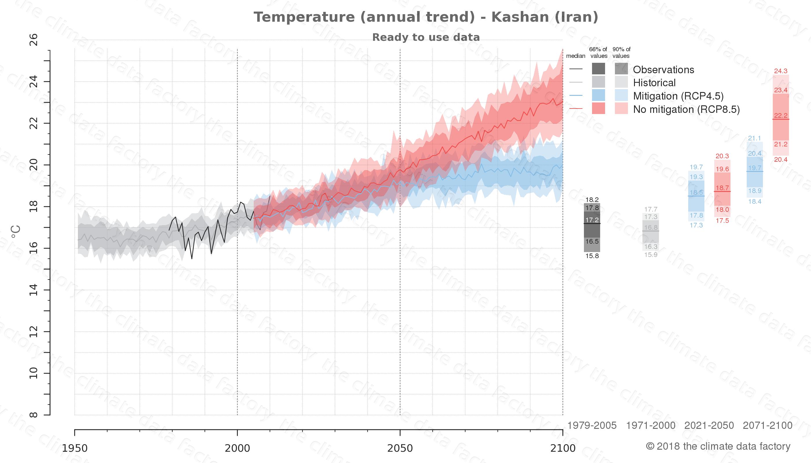 climate change data policy adaptation climate graph city data temperature kashan iran