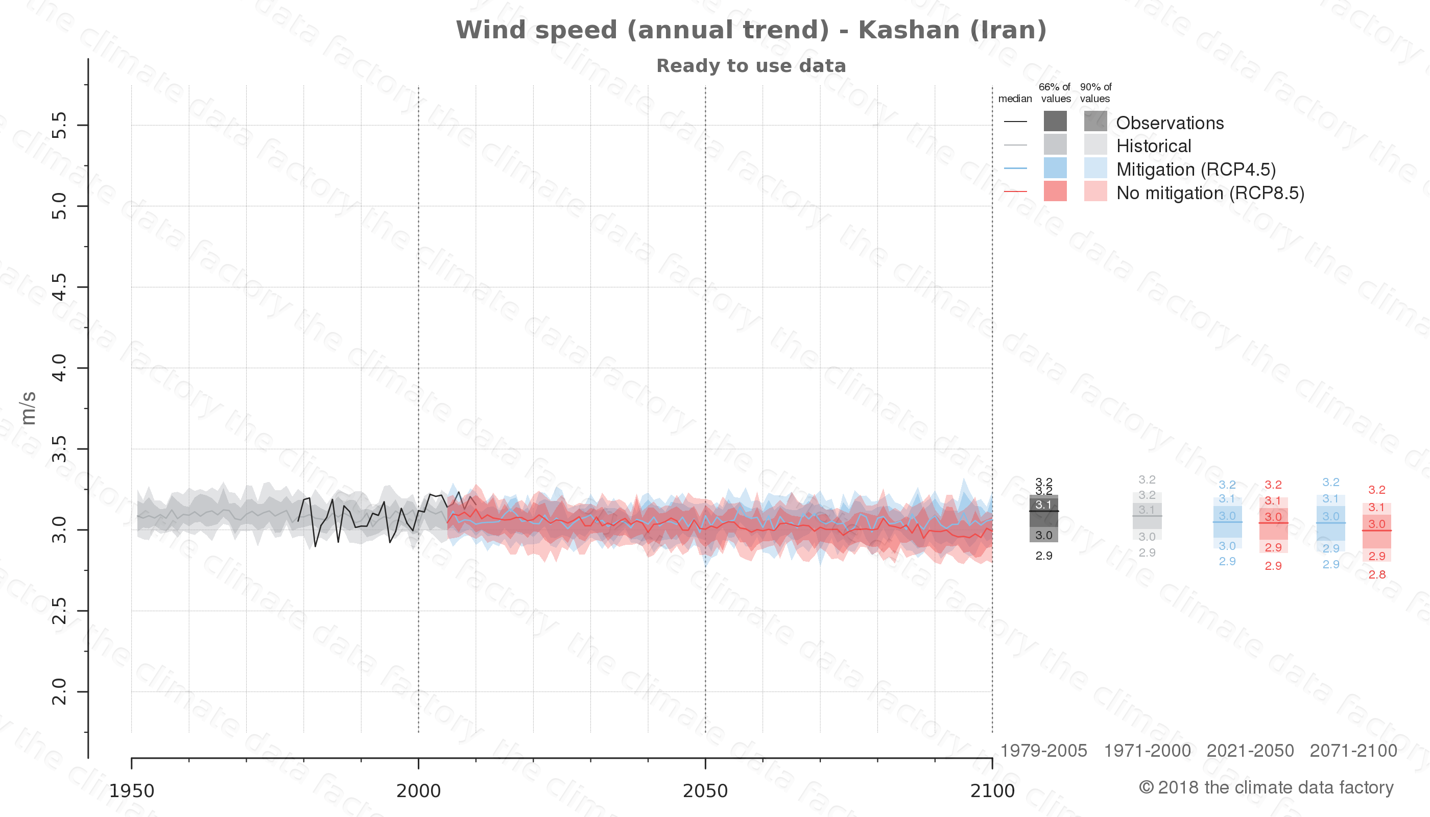 climate change data policy adaptation climate graph city data wind-speed kashan iran