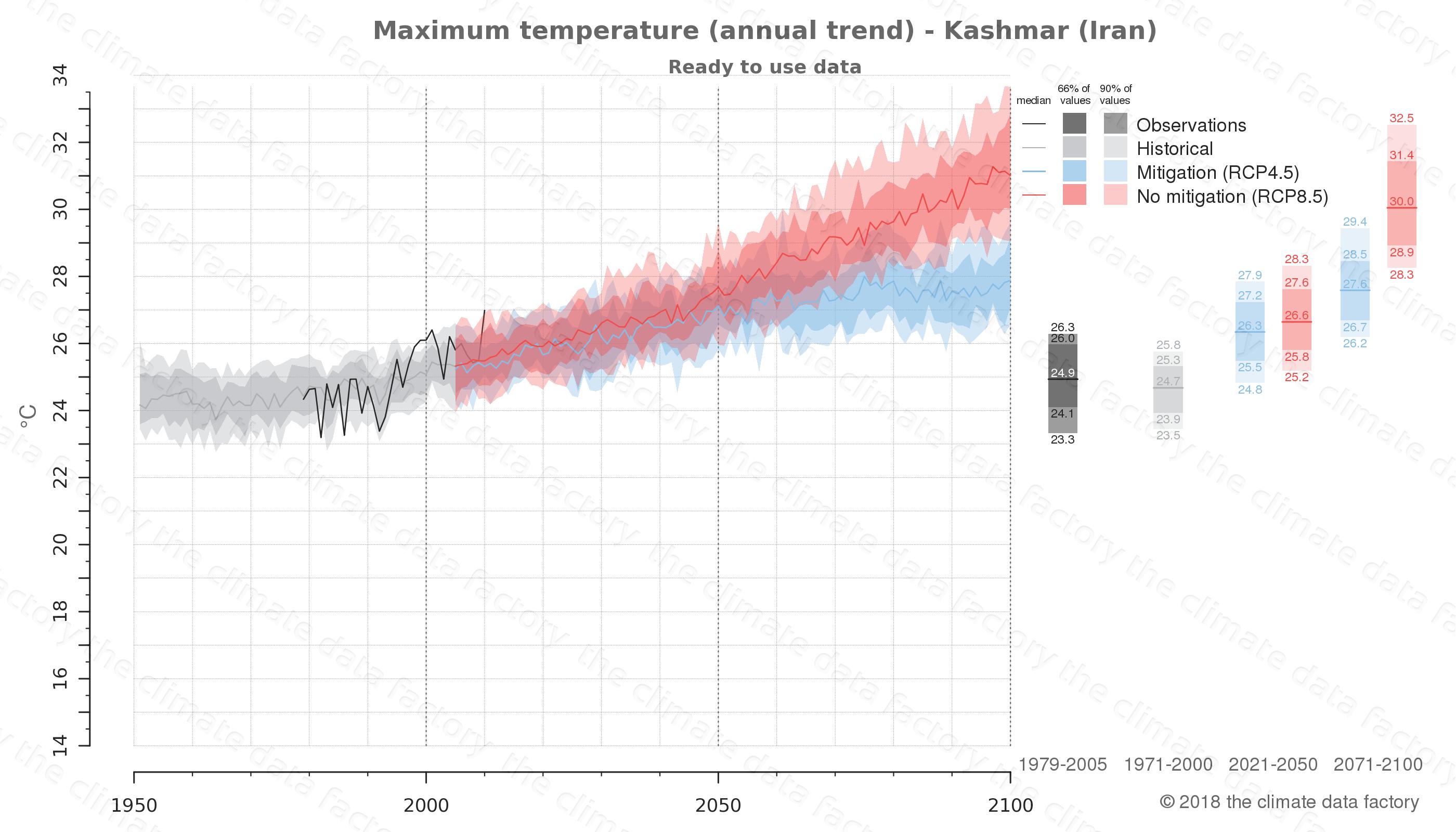 climate change data policy adaptation climate graph city data maximum-temperature kashmar iran
