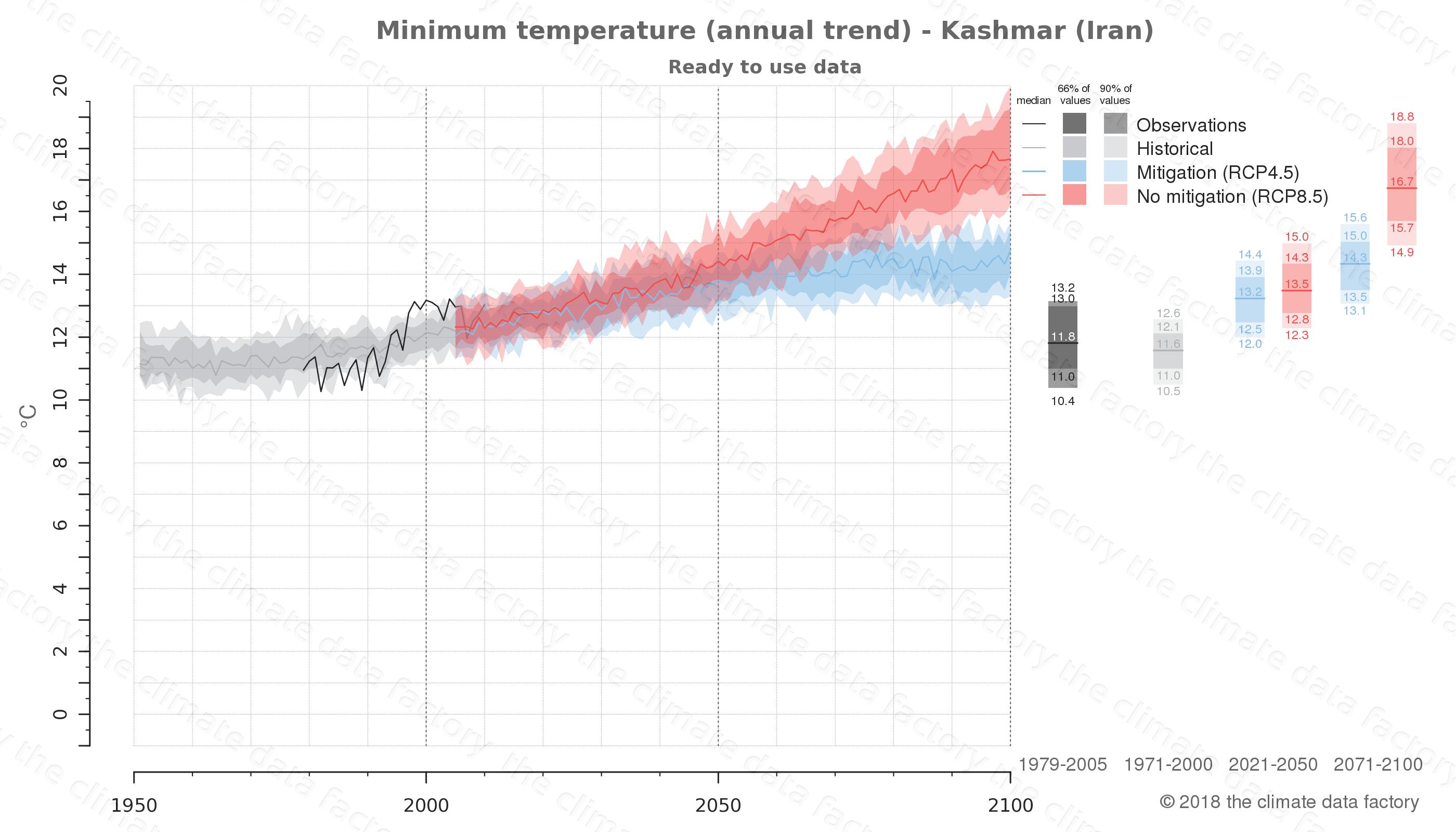 climate change data policy adaptation climate graph city data minimum-temperature kashmar iran
