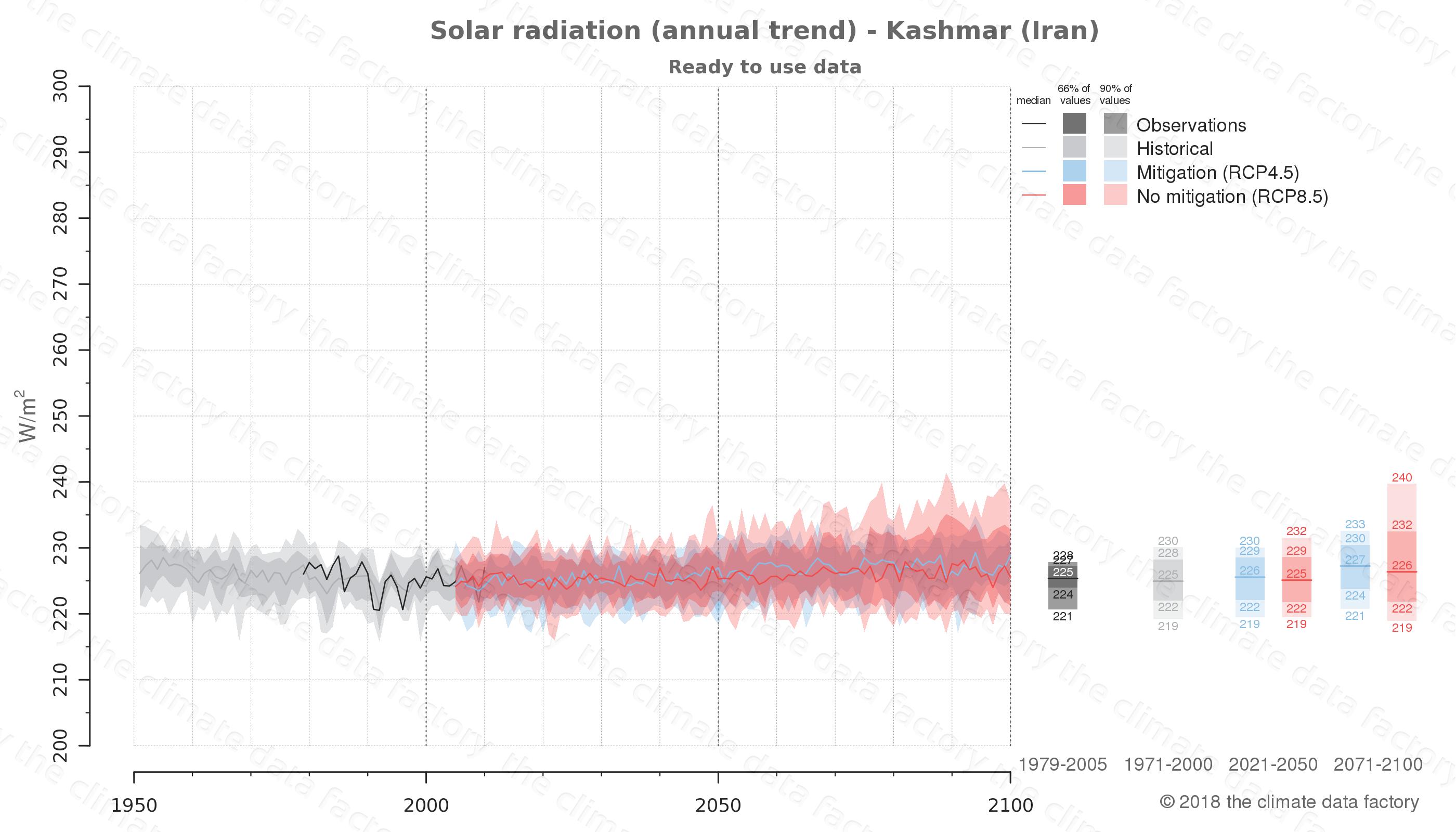 climate change data policy adaptation climate graph city data solar-radiation kashmar iran