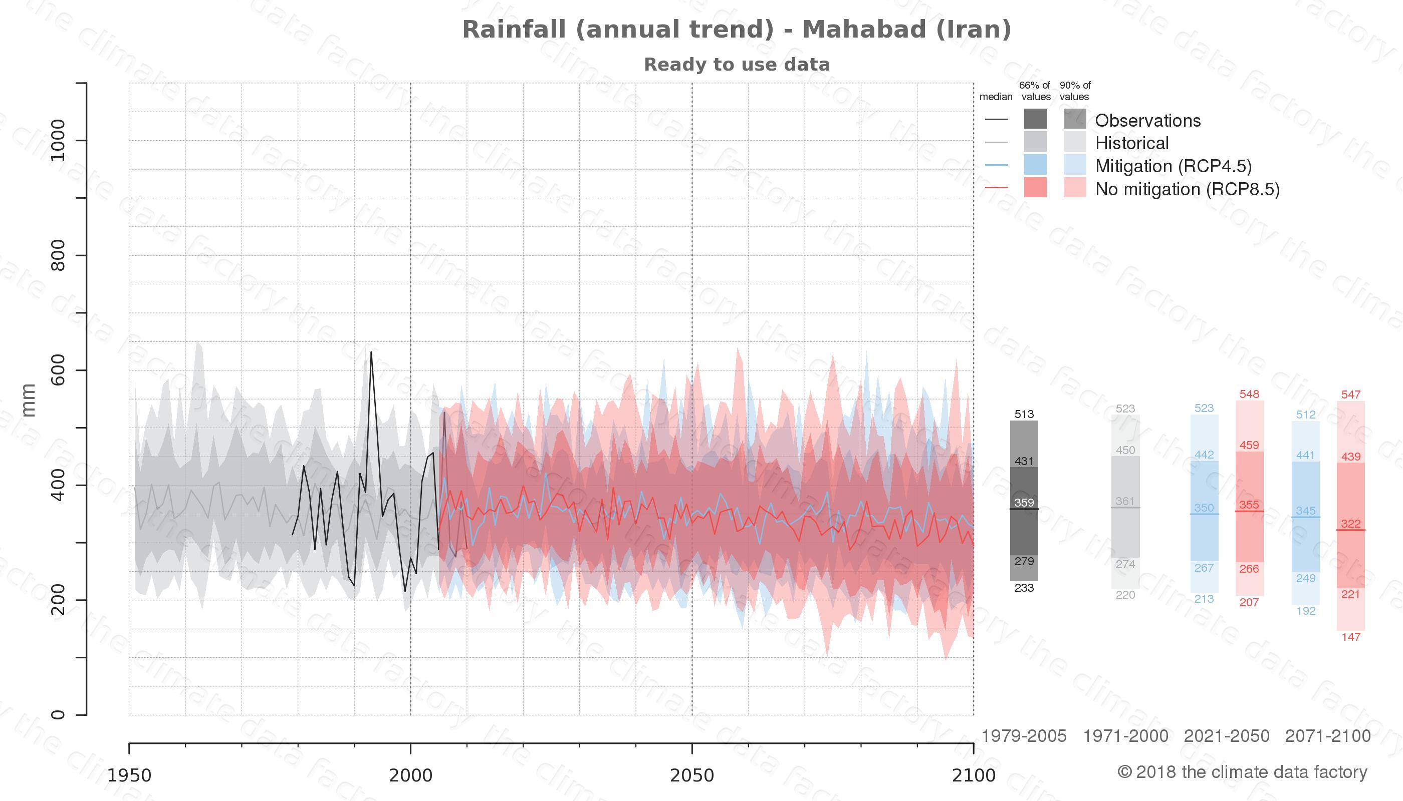 climate change data policy adaptation climate graph city data rainfall mahabad iran