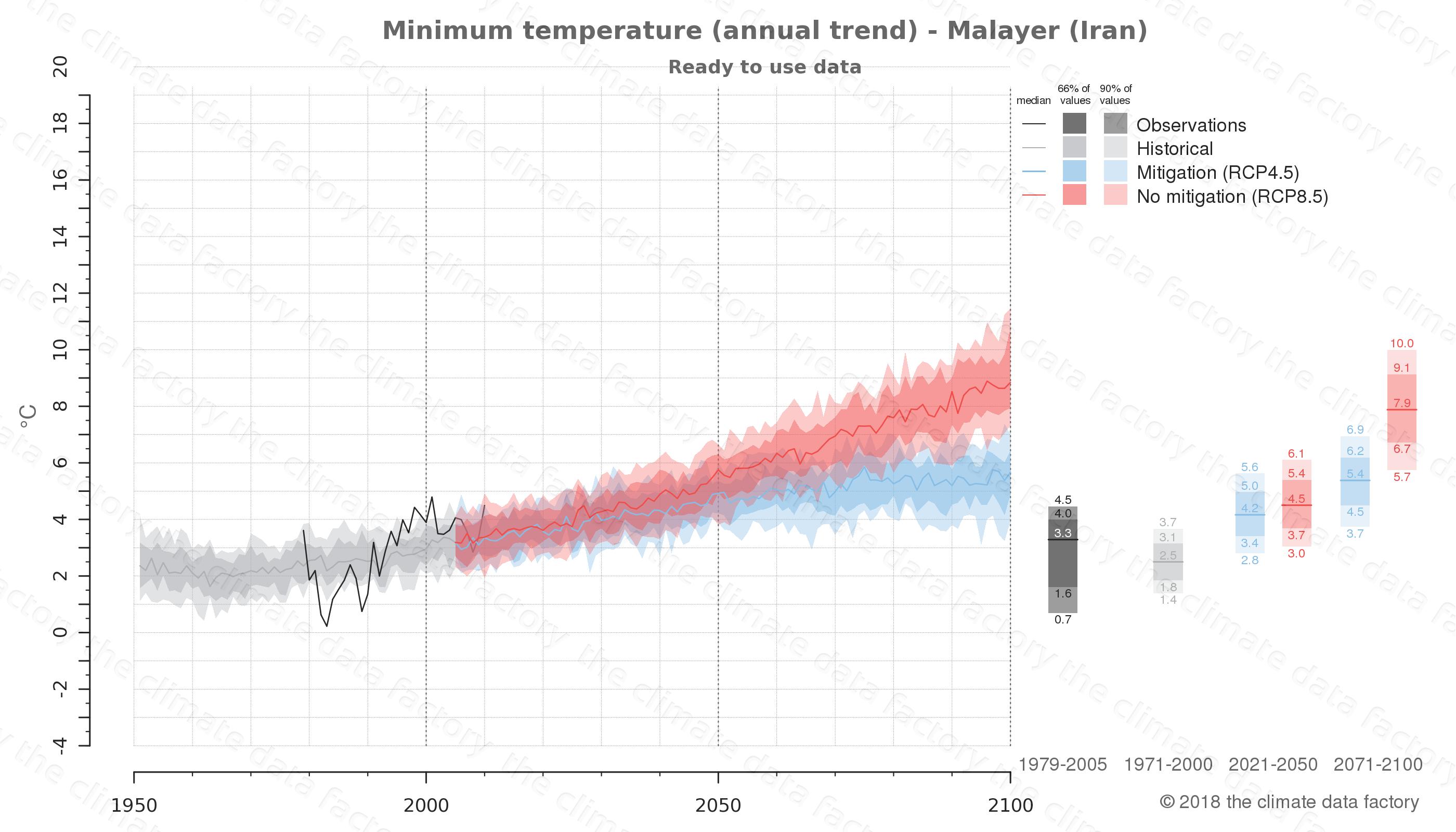 climate change data policy adaptation climate graph city data minimum-temperature malayer iran