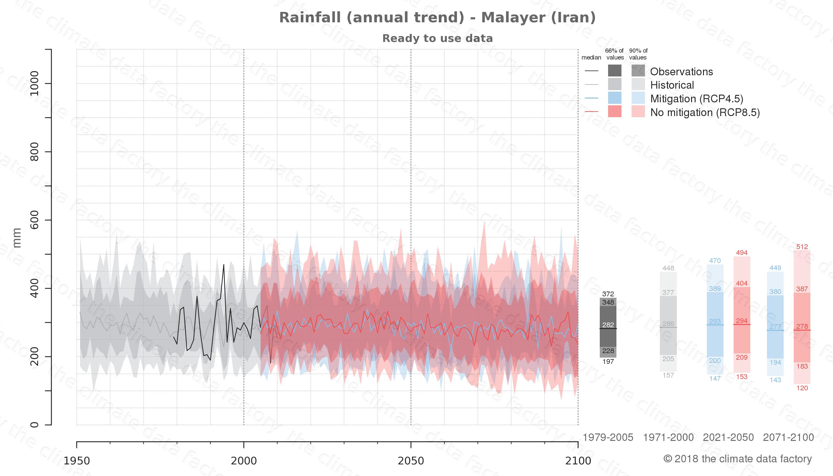 climate change data policy adaptation climate graph city data rainfall malayer iran