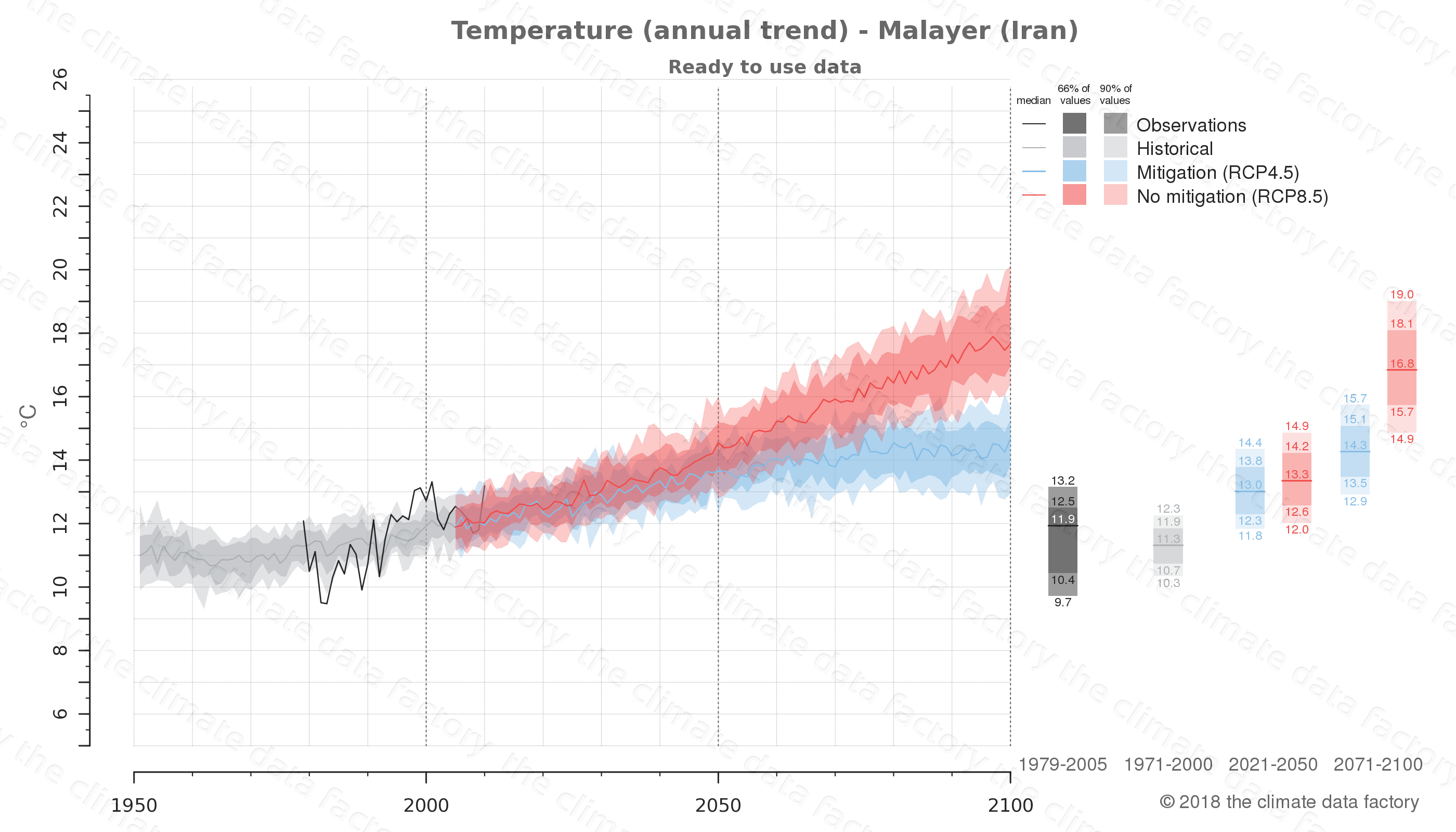 climate change data policy adaptation climate graph city data temperature malayer iran