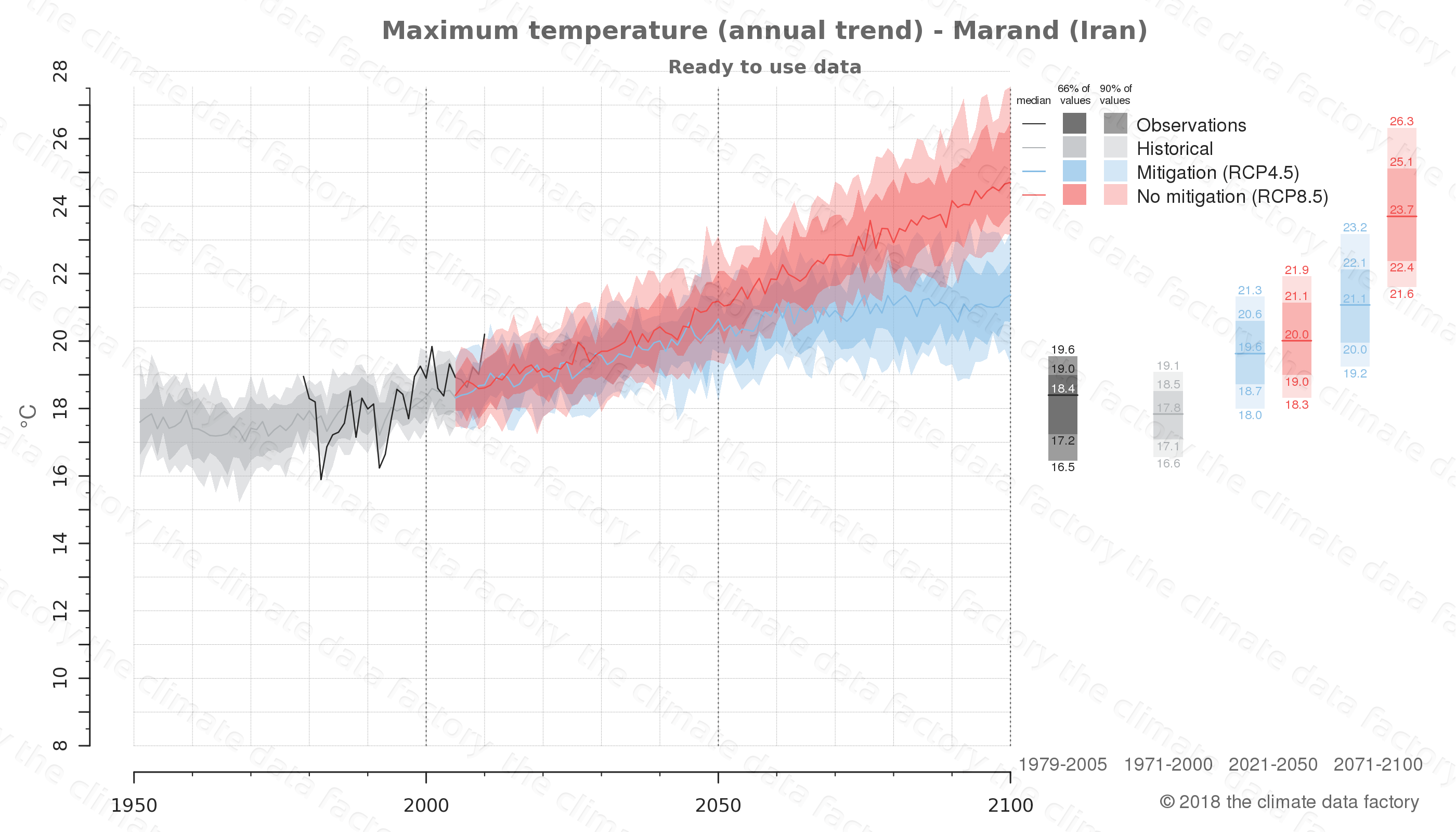 climate change data policy adaptation climate graph city data maximum-temperature marand iran