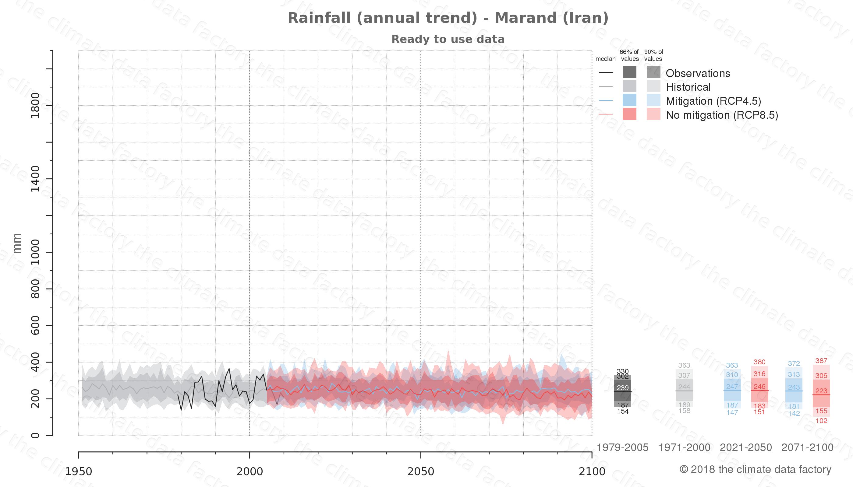 climate change data policy adaptation climate graph city data rainfall marand iran