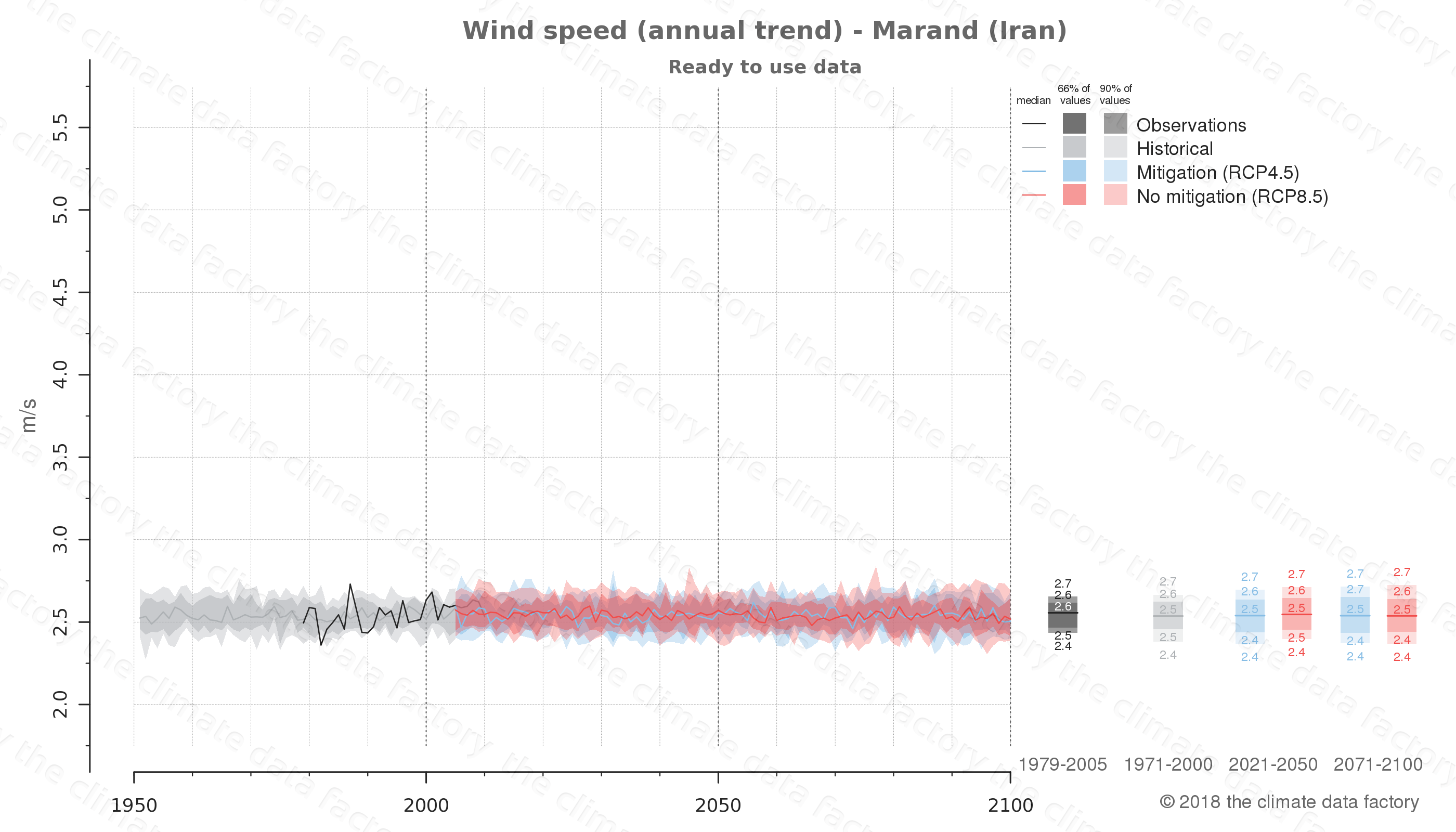 climate change data policy adaptation climate graph city data wind-speed marand iran