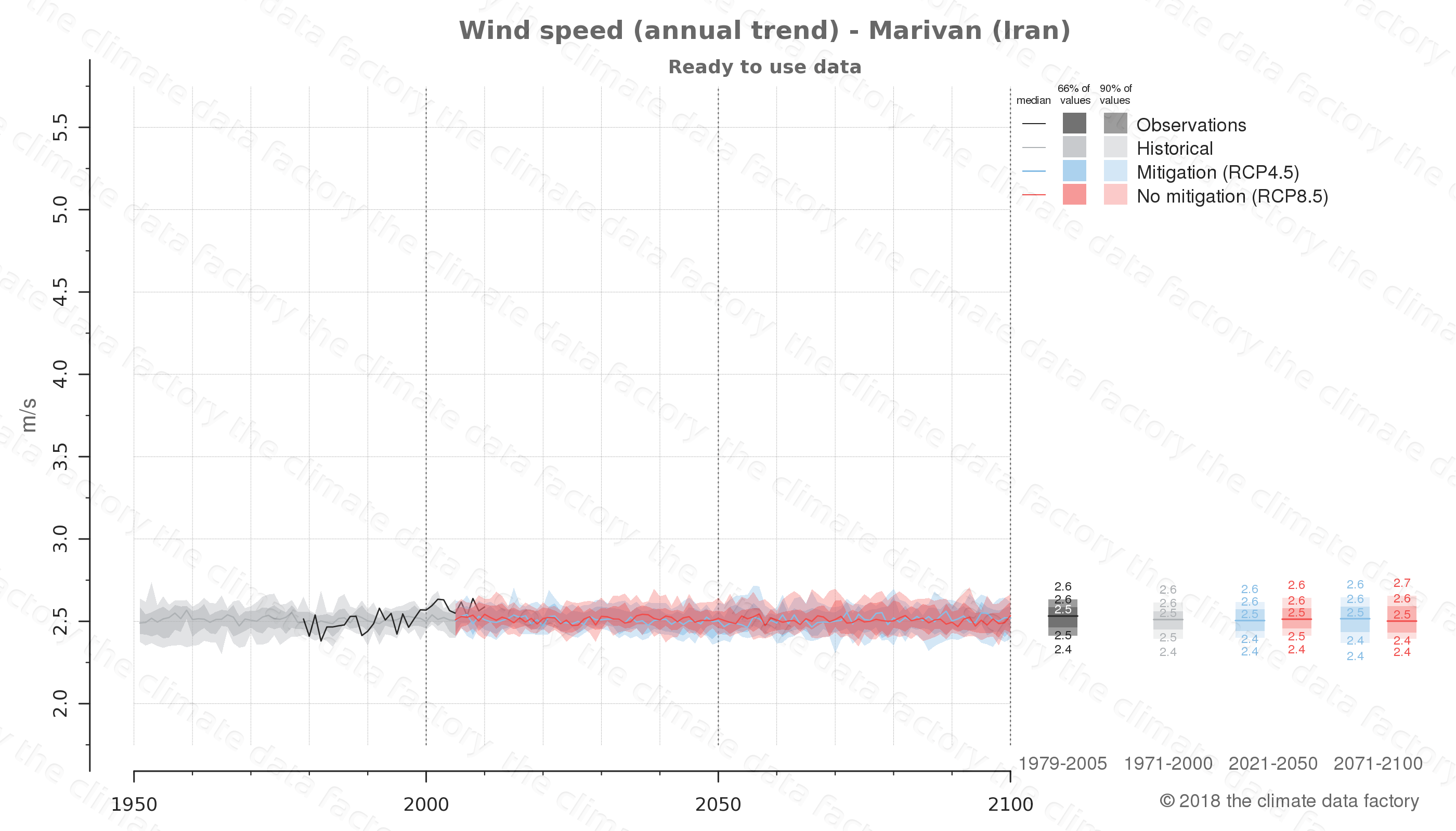 climate change data policy adaptation climate graph city data wind-speed marivan iran