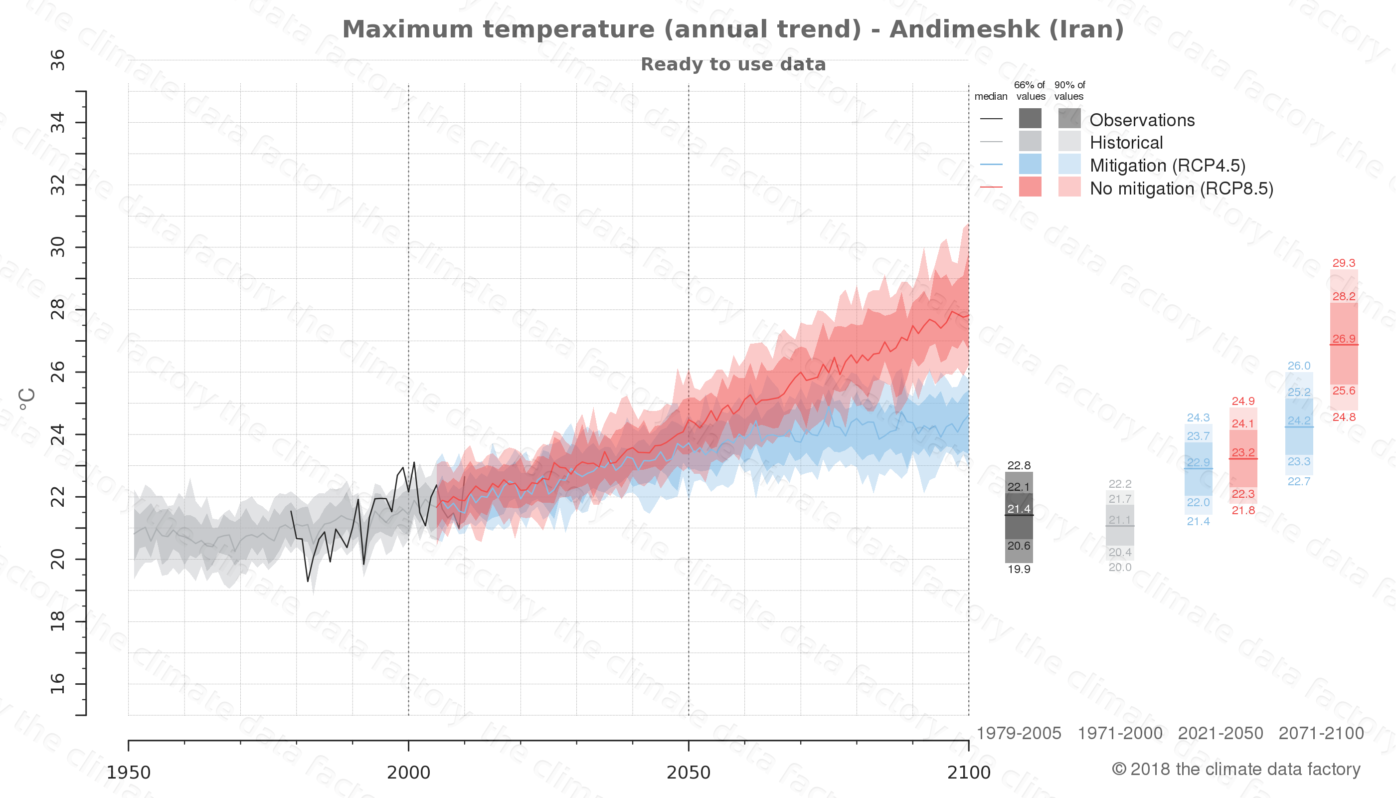 climate change data policy adaptation climate graph city data maximum-temperature andimeshk iran