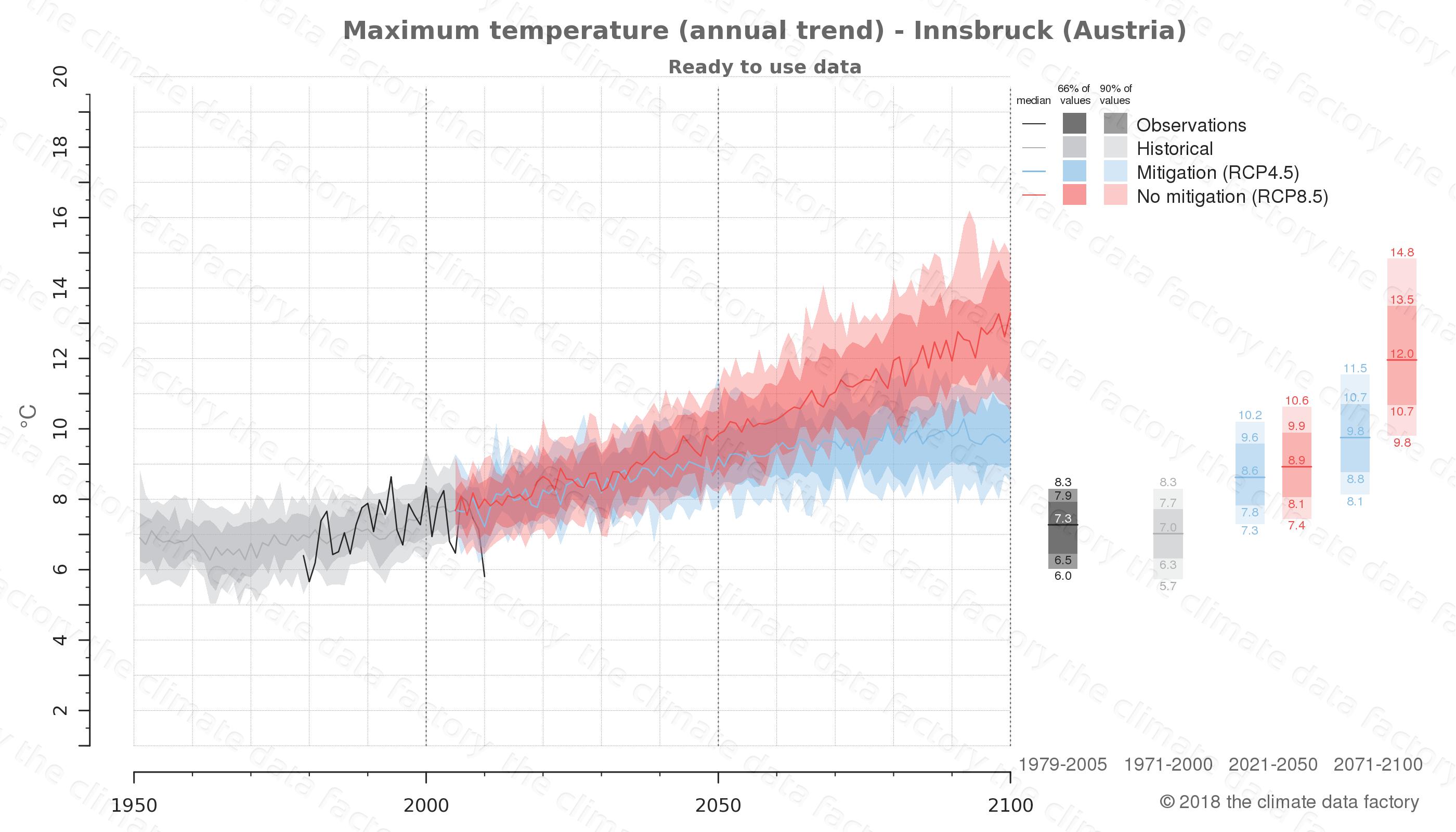 climate change data policy adaptation climate graph city data maximum-temperature innsbruck austria