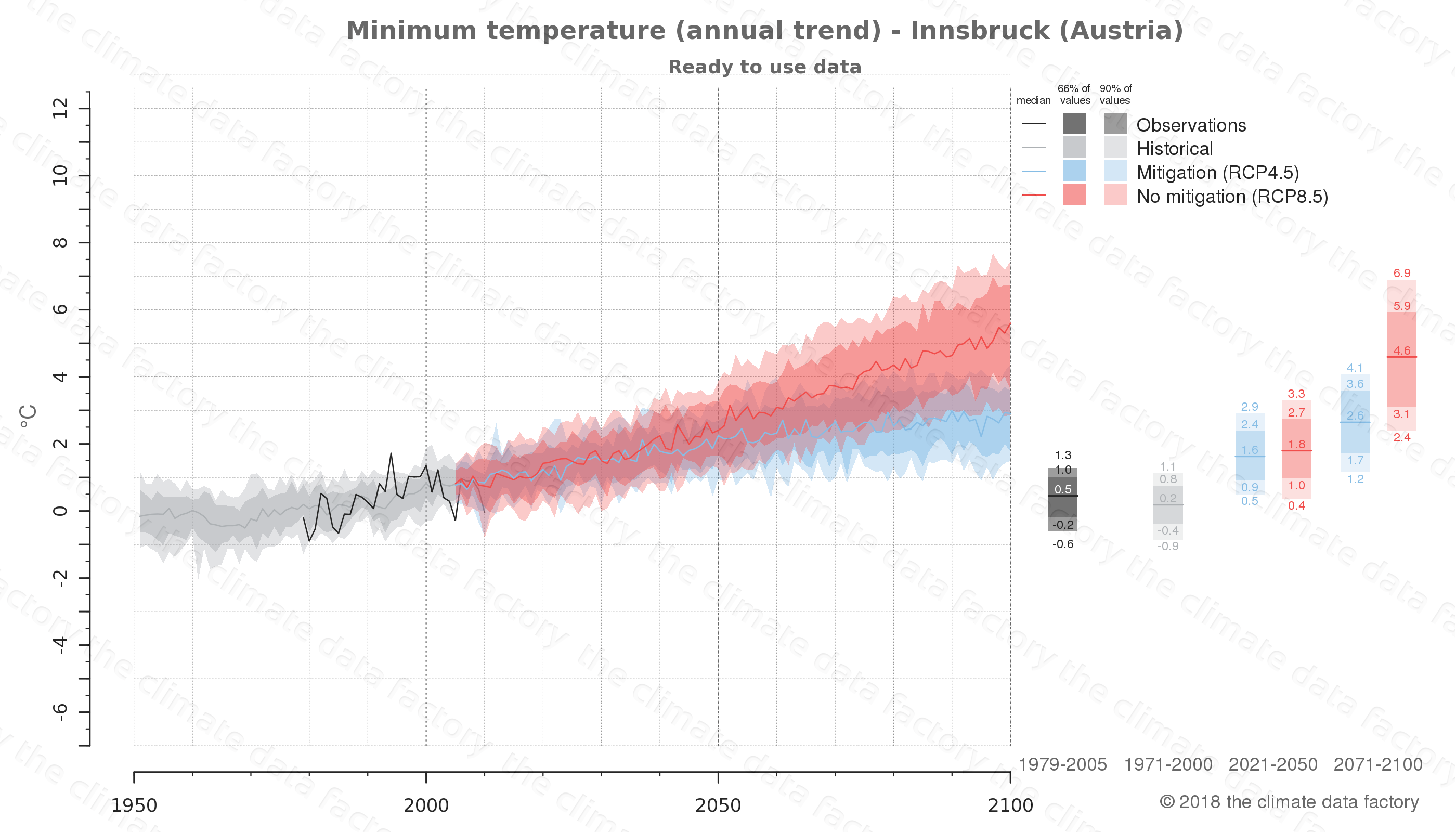 climate change data policy adaptation climate graph city data minimum-temperature innsbruck austria