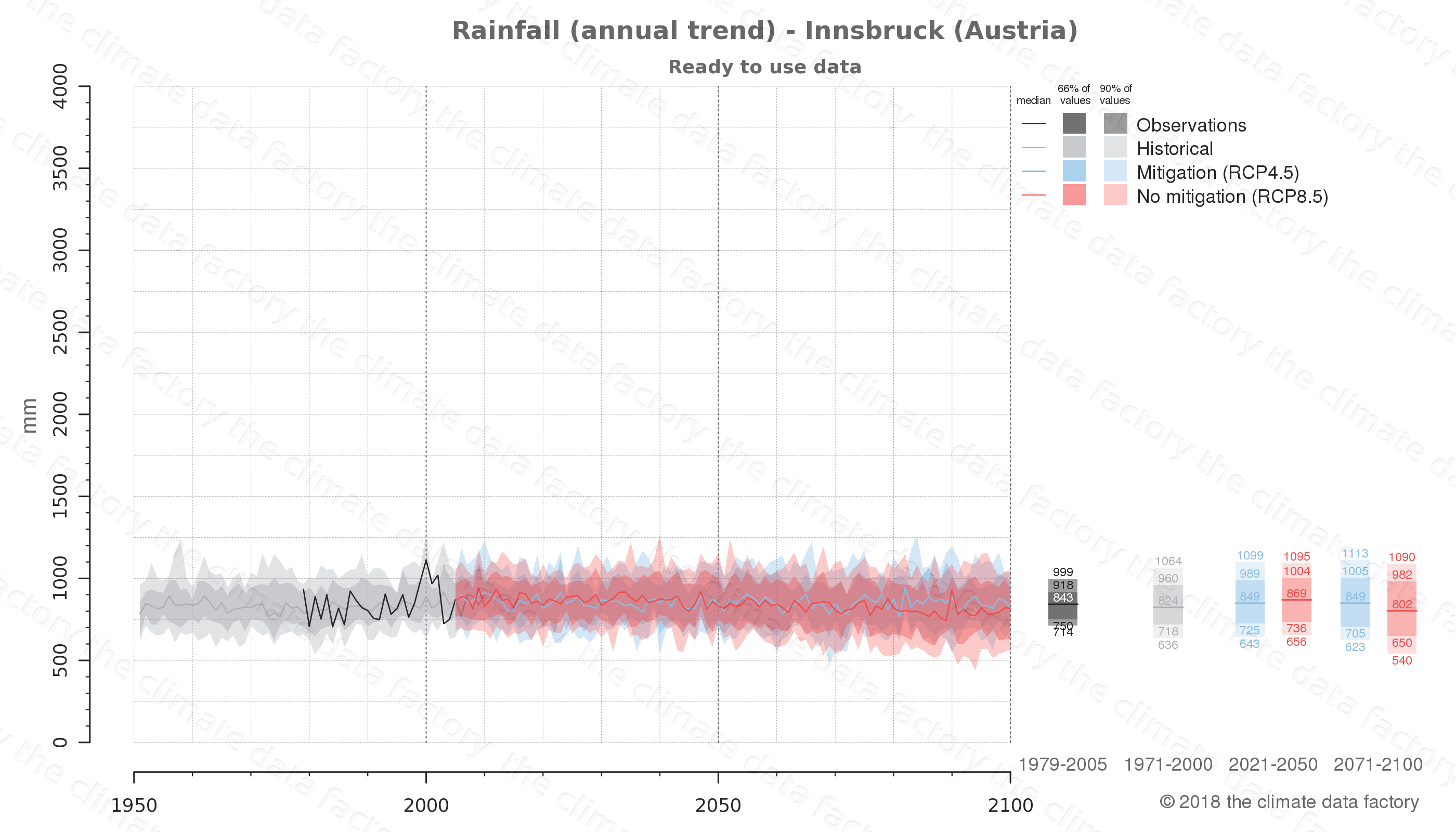 climate change data policy adaptation climate graph city data rainfall innsbruck austria