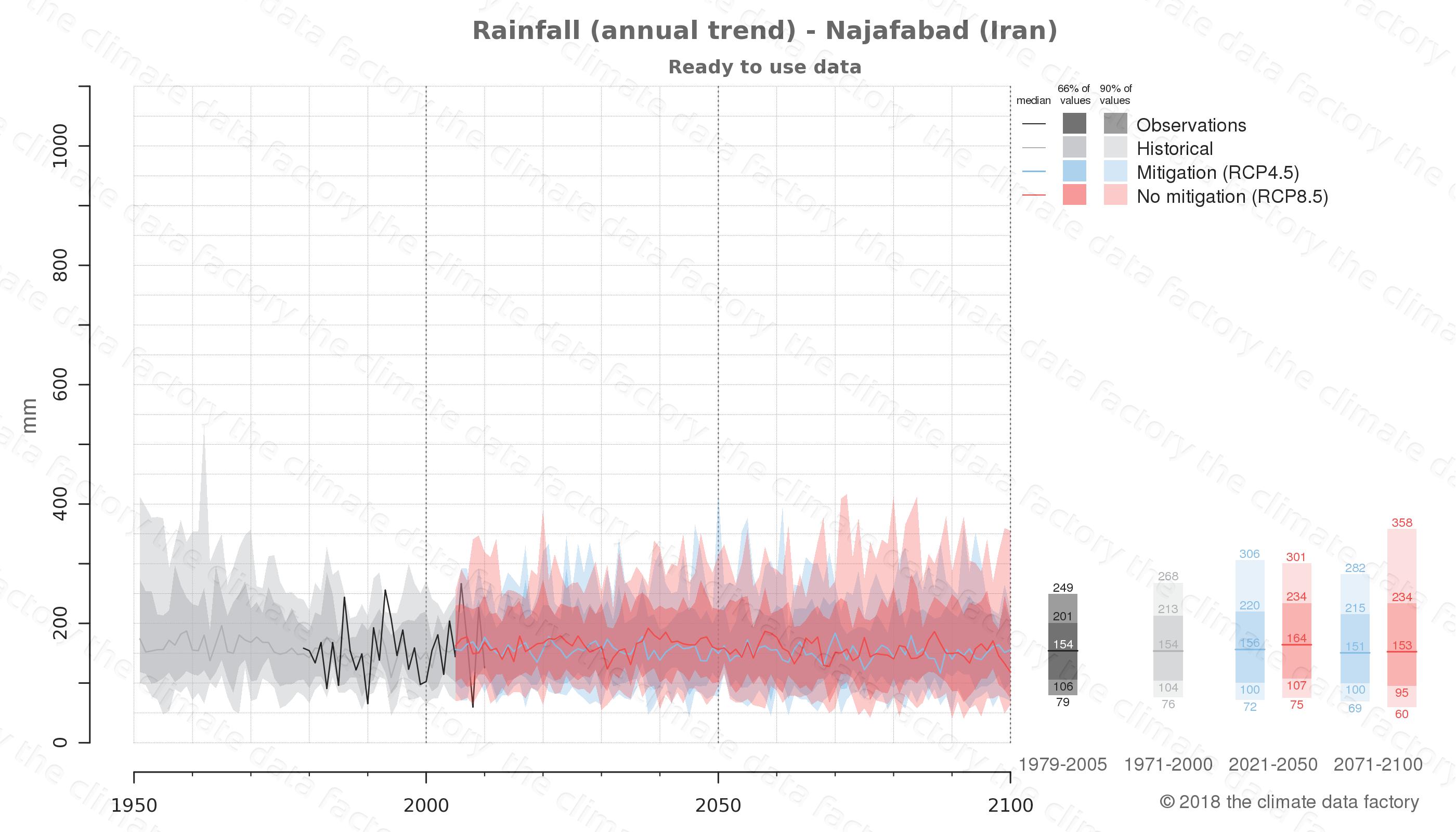 climate change data policy adaptation climate graph city data rainfall najafabad iran