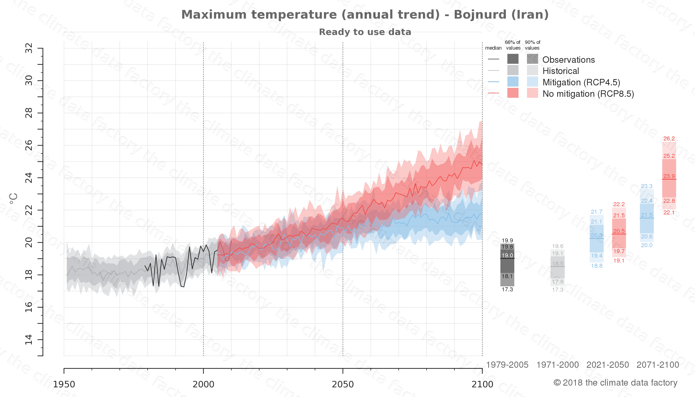 climate change data policy adaptation climate graph city data maximum-temperature bojnurd iran