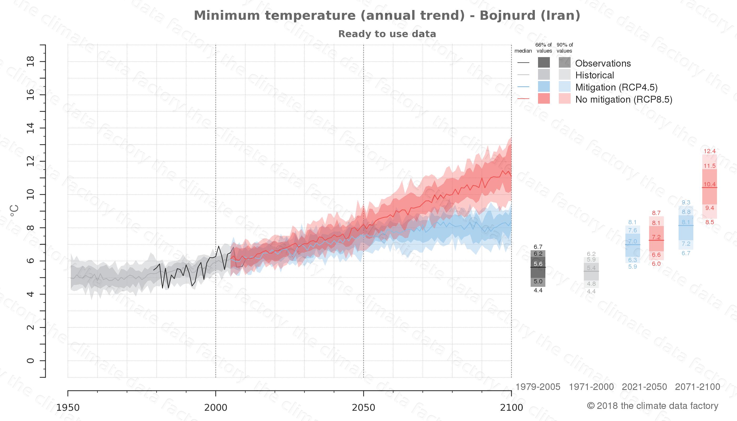 climate change data policy adaptation climate graph city data minimum-temperature bojnurd iran