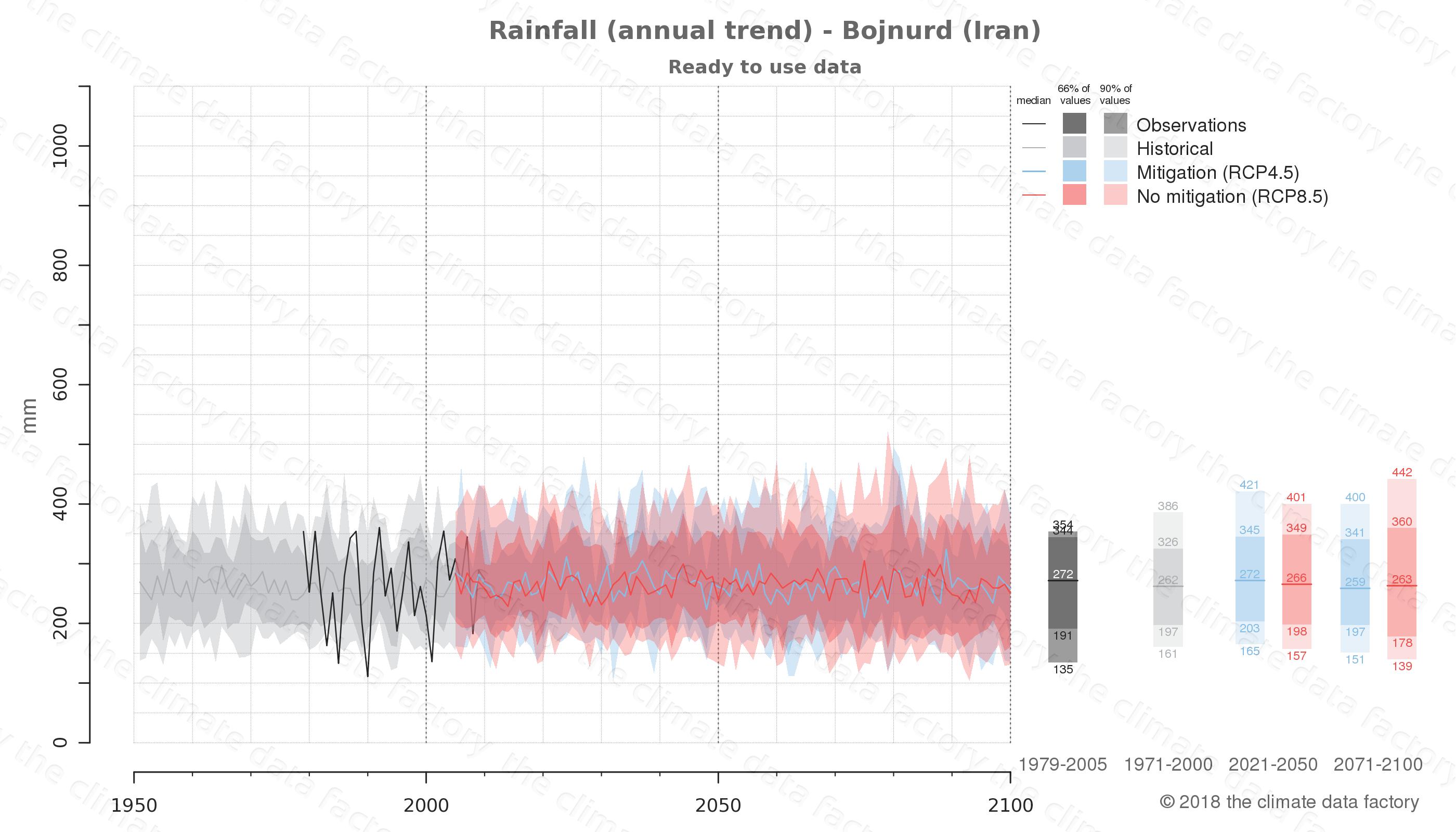 climate change data policy adaptation climate graph city data rainfall bojnurd iran