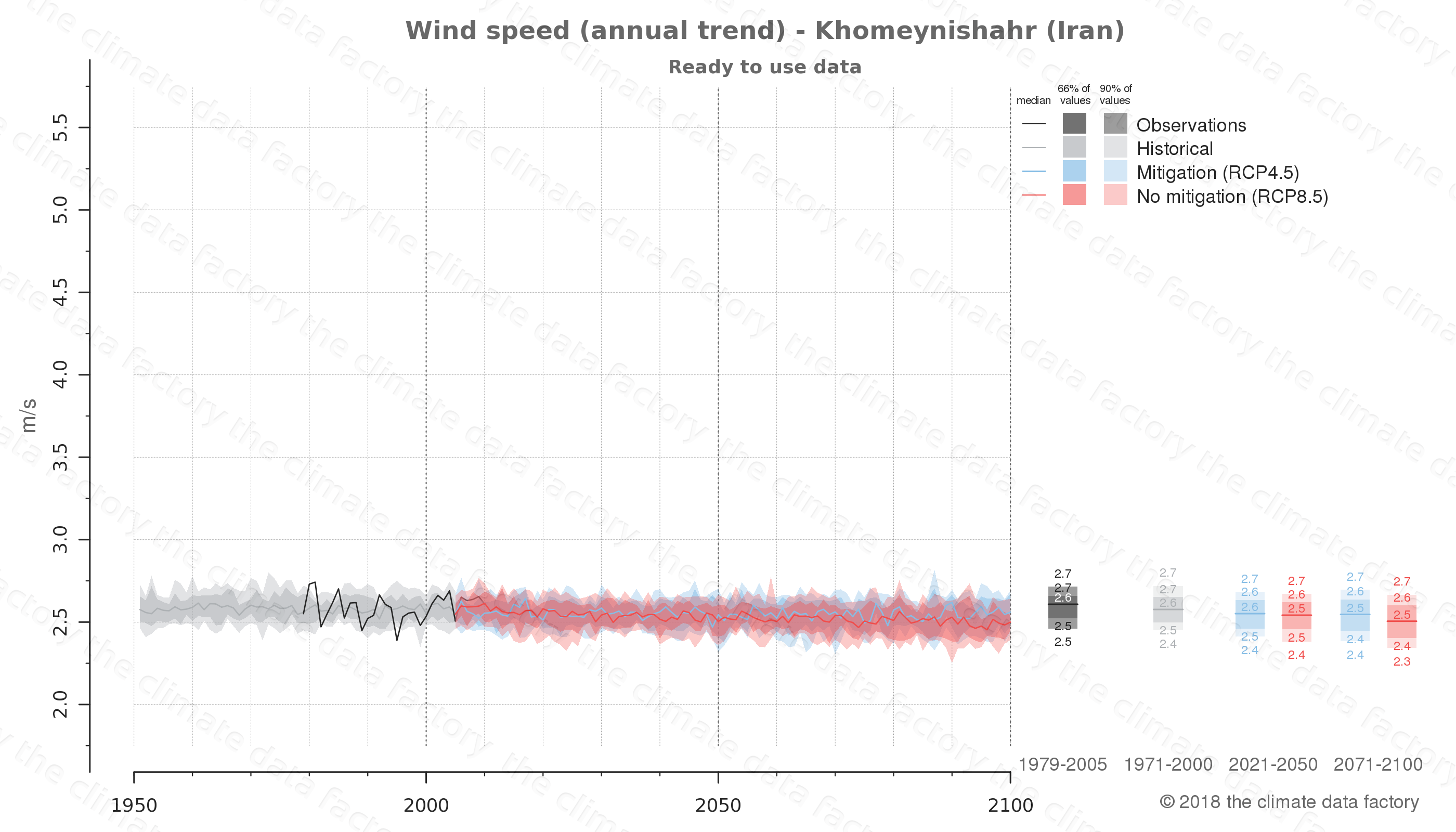 climate change data policy adaptation climate graph city data wind-speed khomeynishahr iran