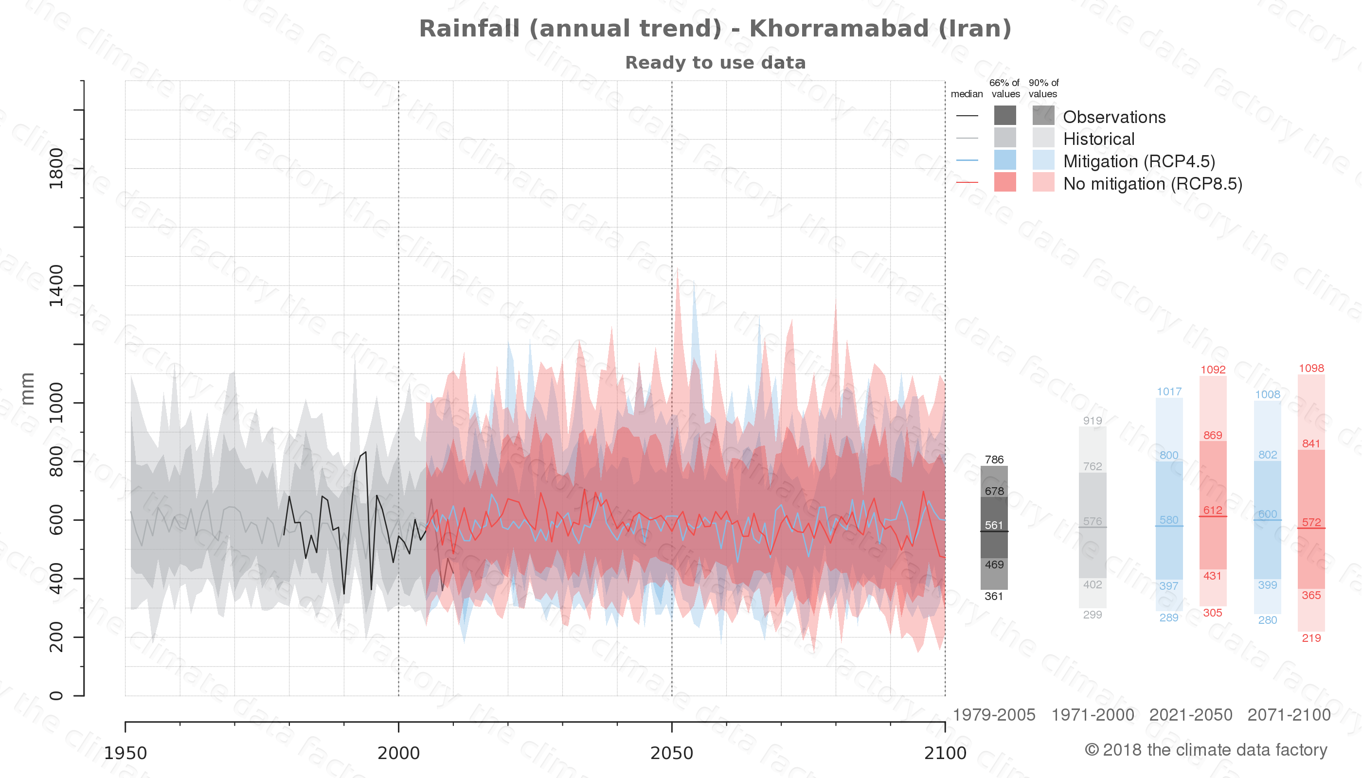 climate change data policy adaptation climate graph city data rainfall khorramabad iran