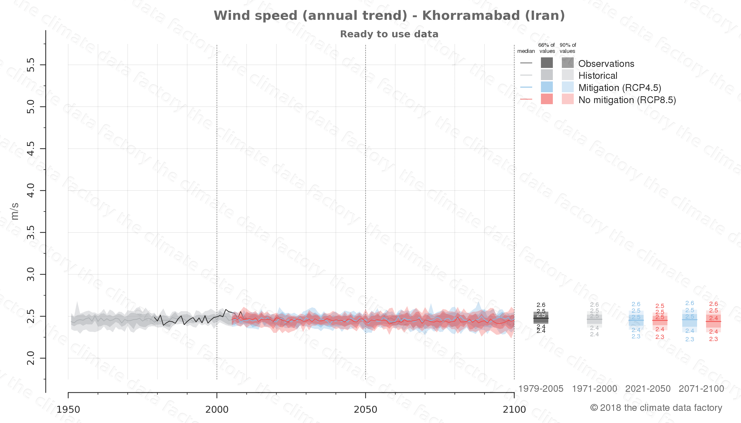 climate change data policy adaptation climate graph city data wind-speed khorramabad iran