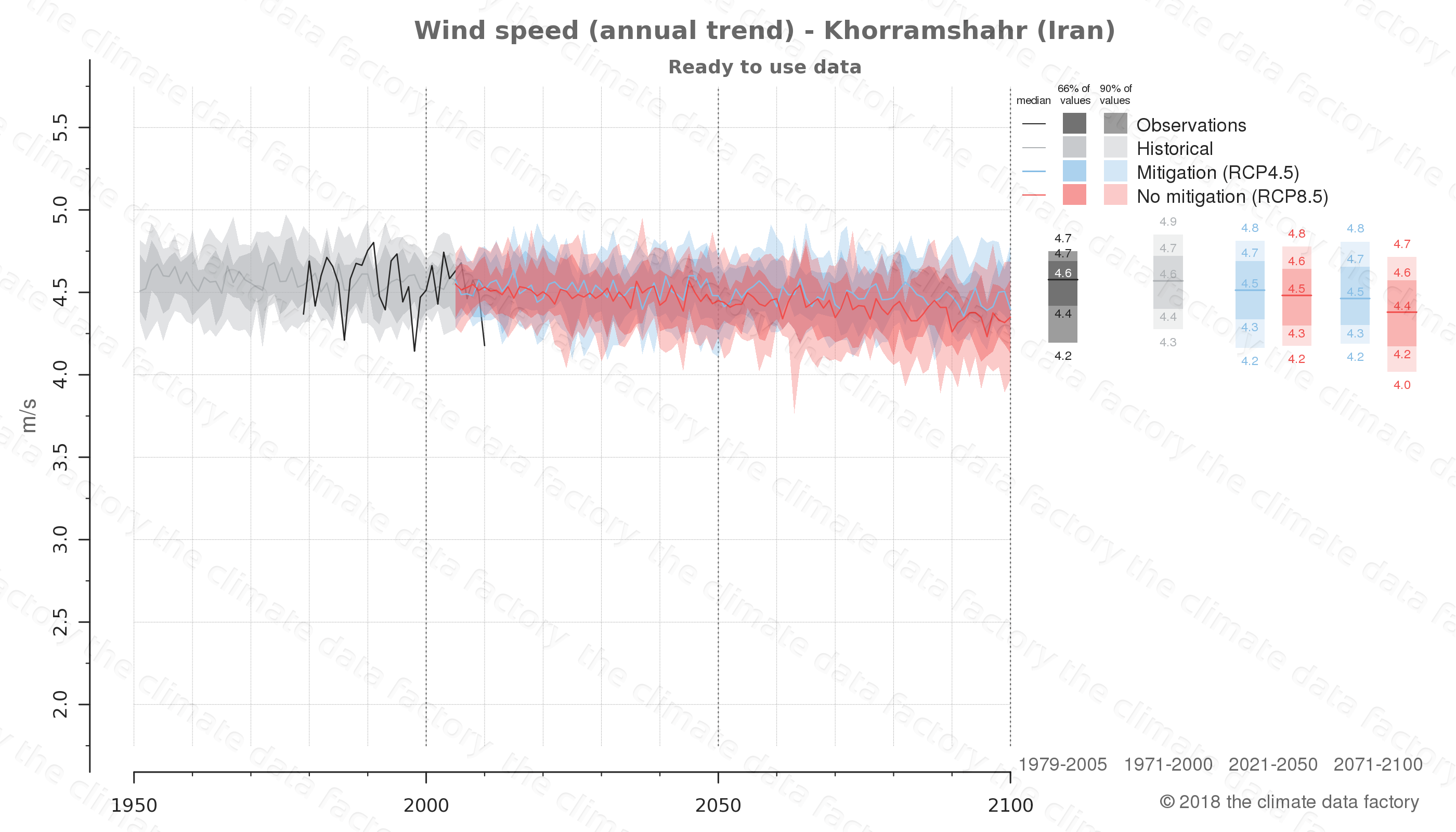 climate change data policy adaptation climate graph city data wind-speed khorramshahr iran