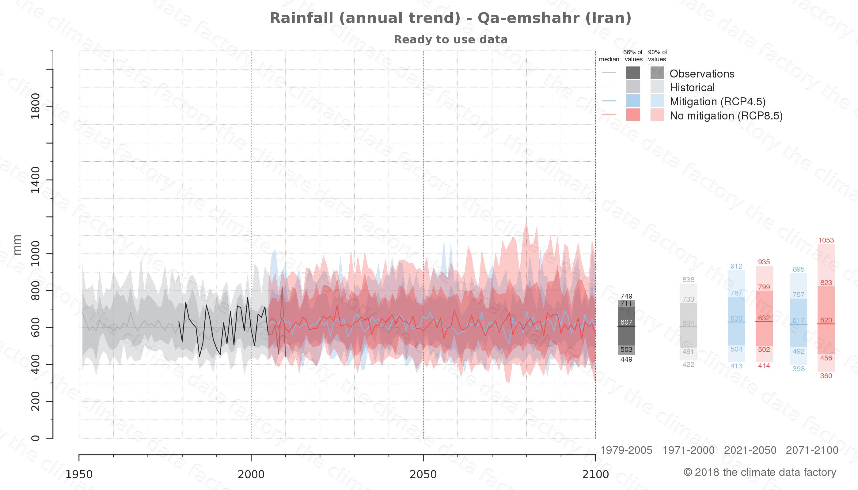 climate change data policy adaptation climate graph city data rainfall qa-emshahr iran